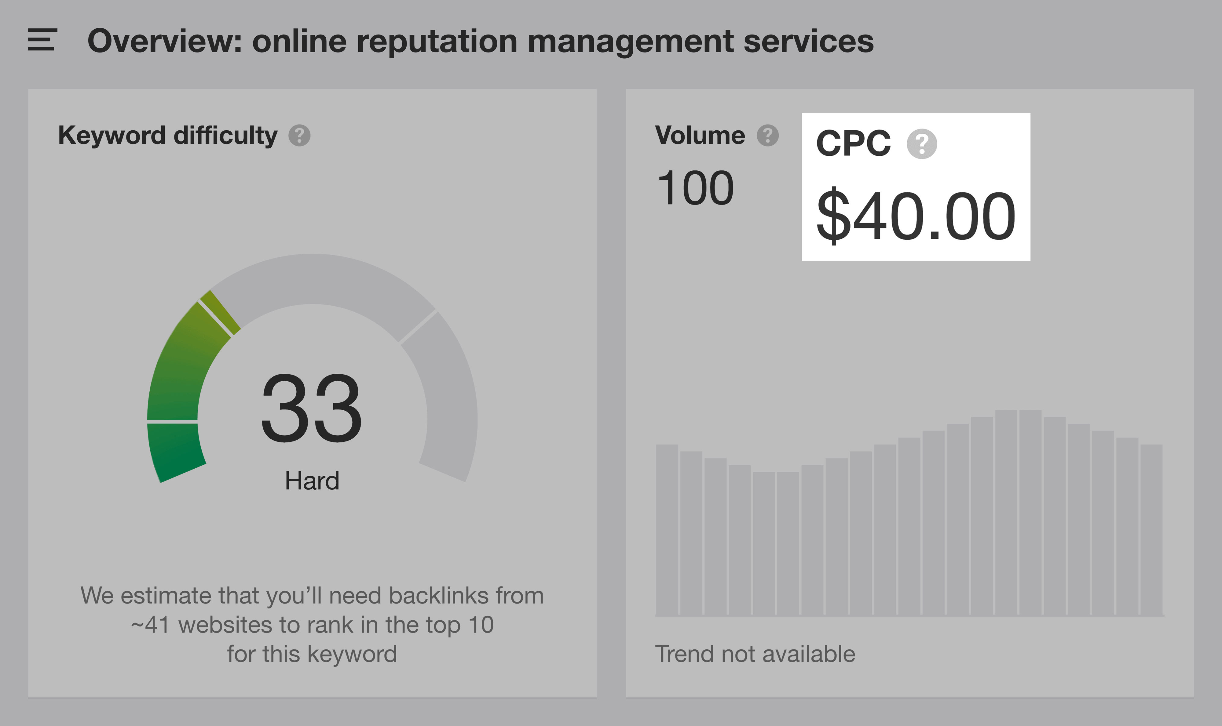 Online Reputation Management Services CPC