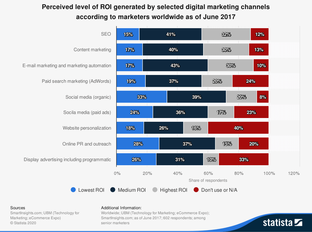 Perceived Level Of ROI Generated By Selected Digital Marketing Channels