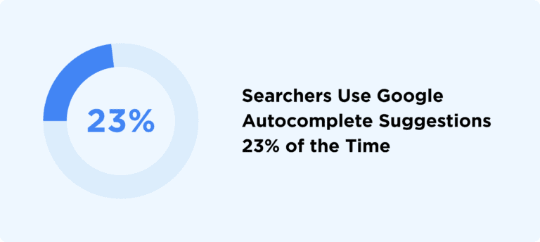 Searchers Use Google Autocomplete Suggestions 23% of the Time
