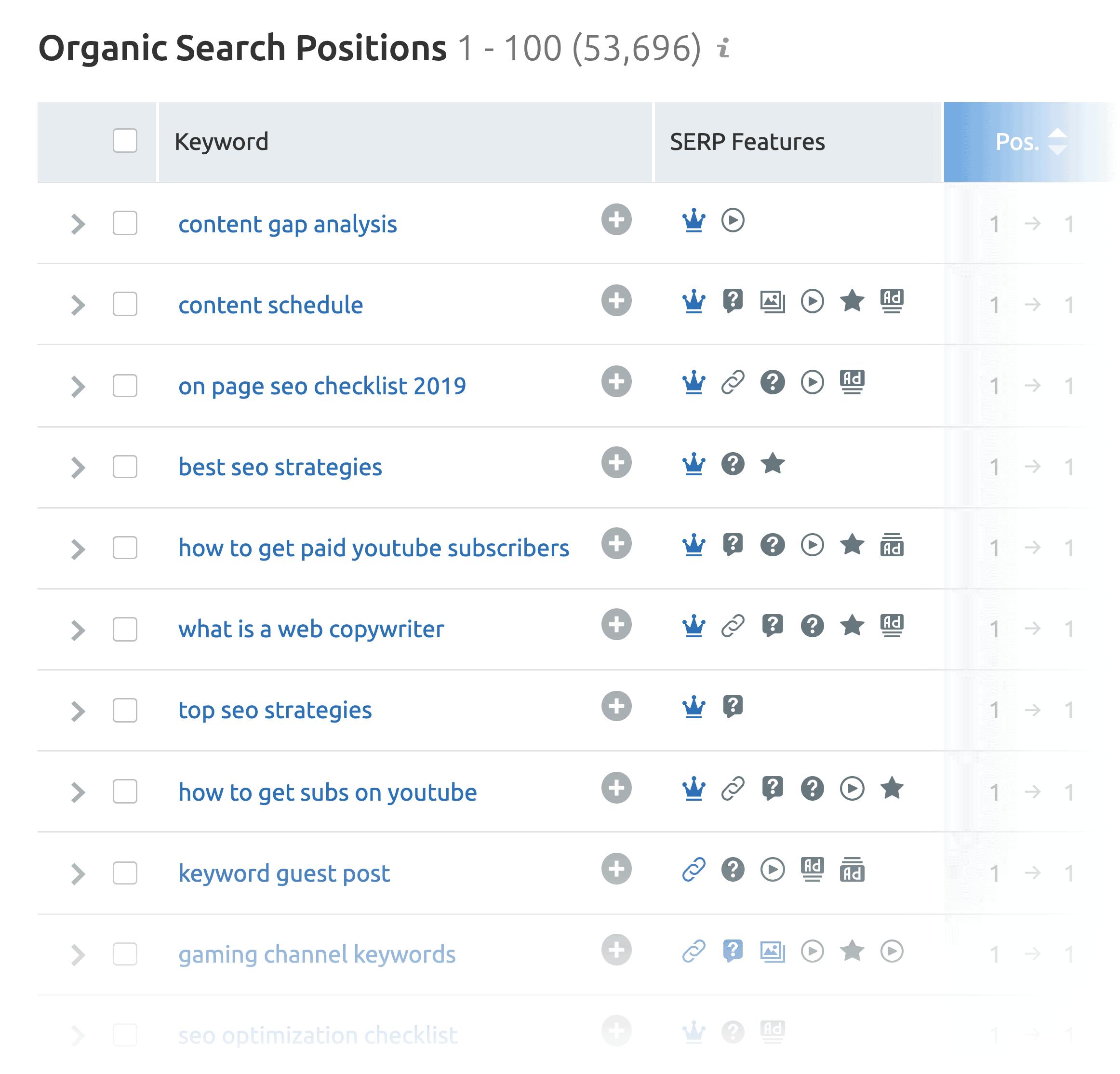 SEMrush – Backlinko Organic Search Positions