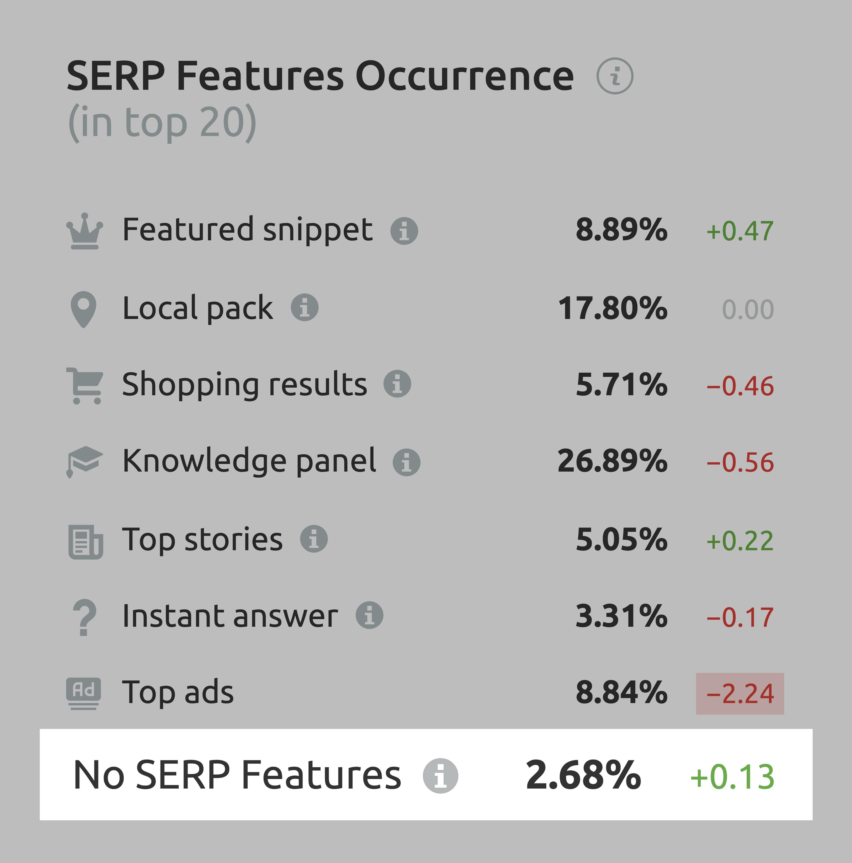 SemRush – No SERP Features