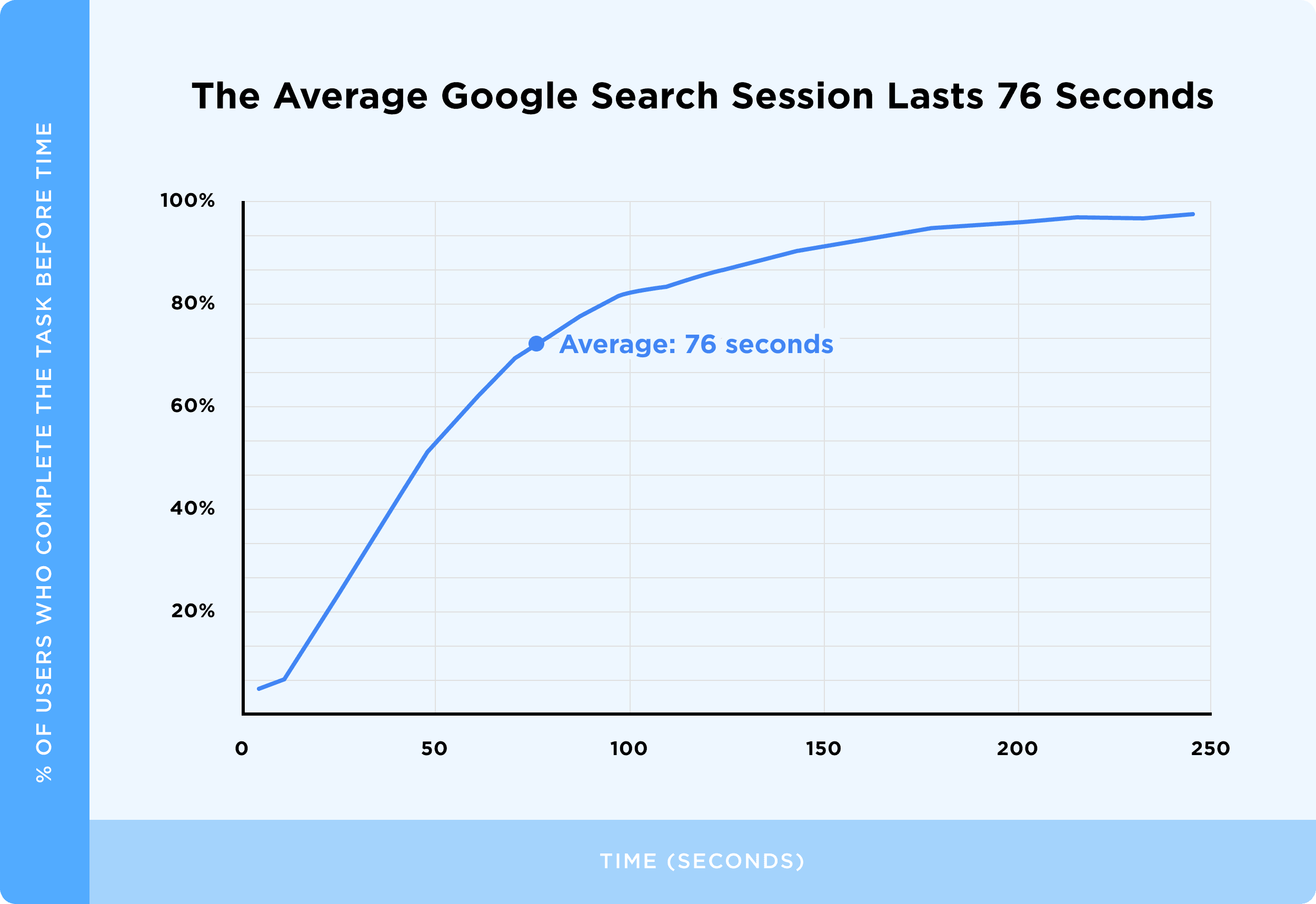 The Average Google Search Session Lasts 76 Seconds