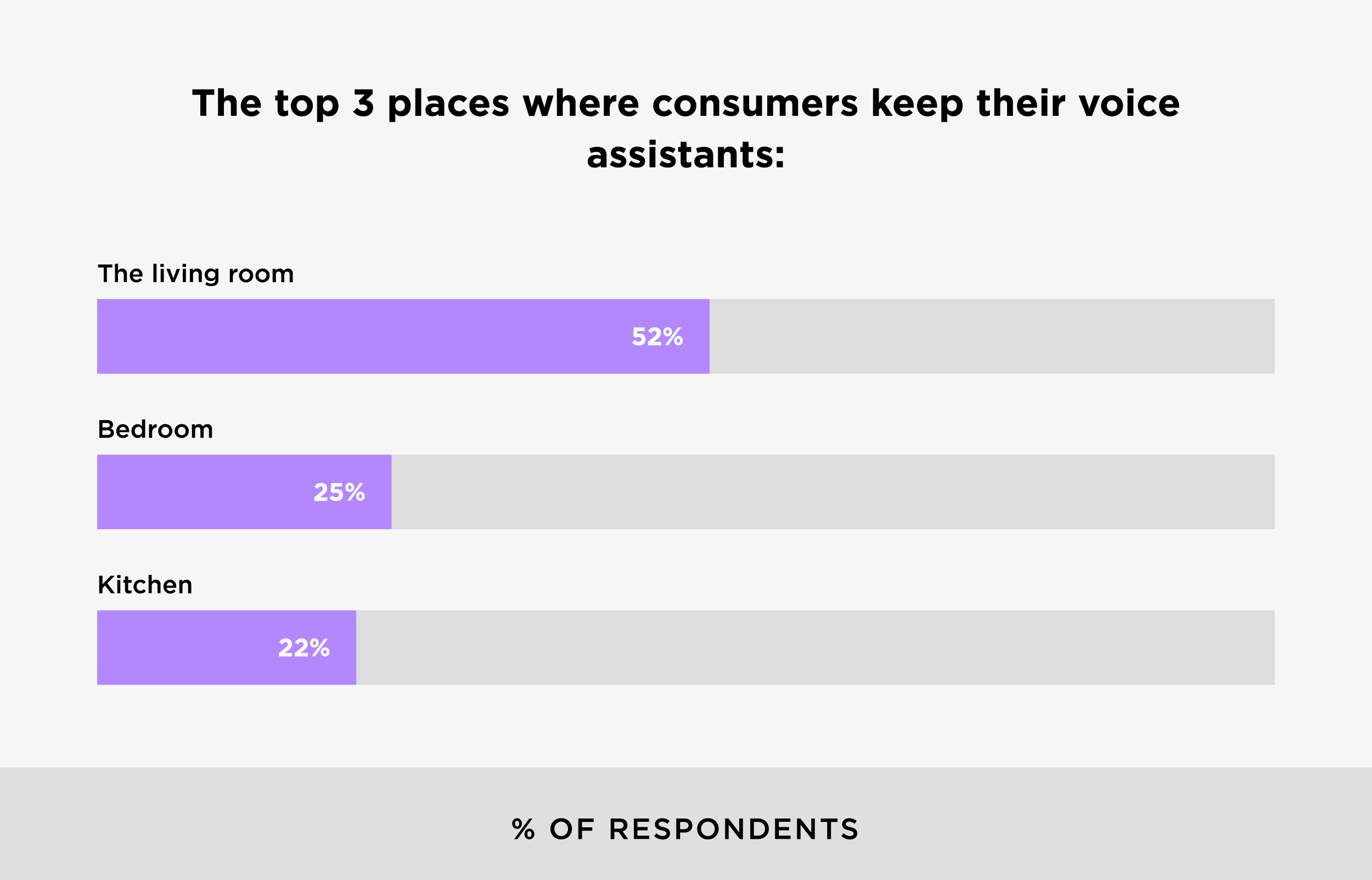 The top 3 places where consumers keep their voice assistants