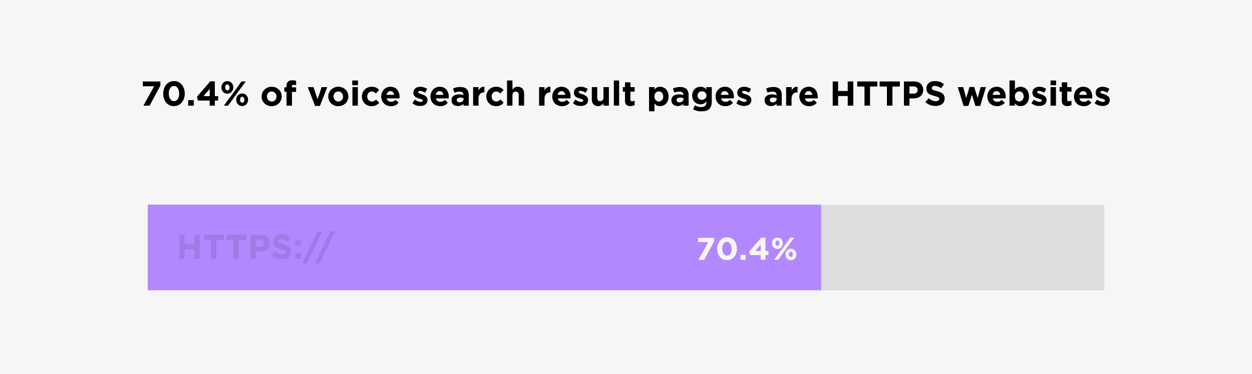 70.4% of voice search result pages are HTTPS websites