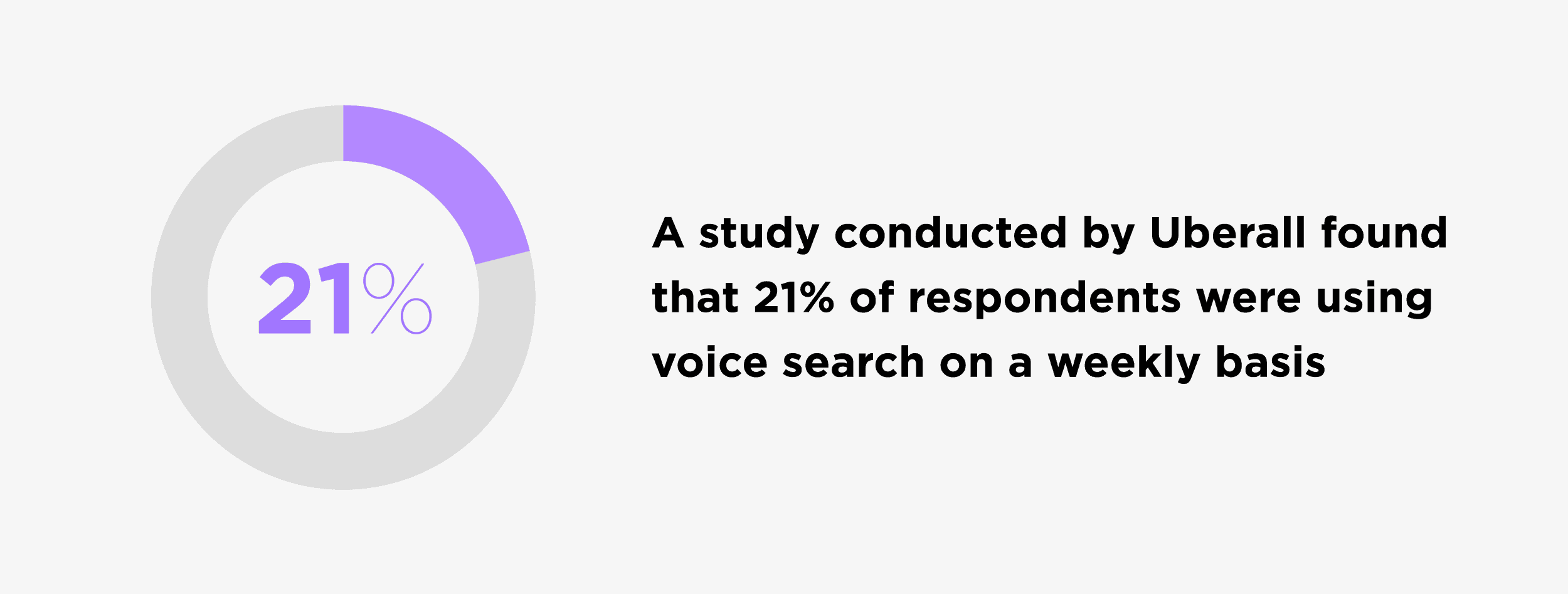 A study conducted by Uberall found that 21% of respondents were using voice search on a weekly basis