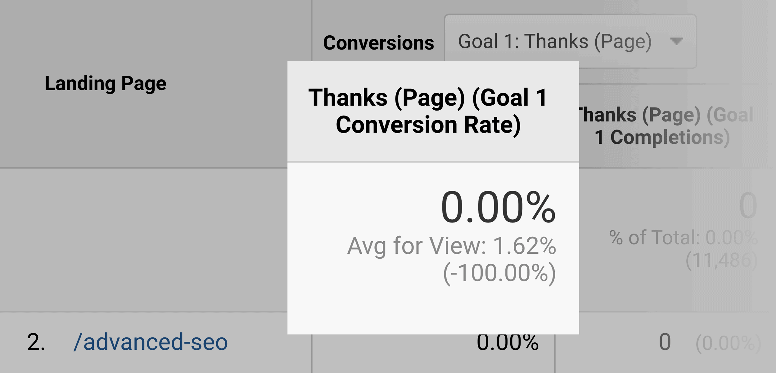 Advanced SEO Post – Low Conversion Rate