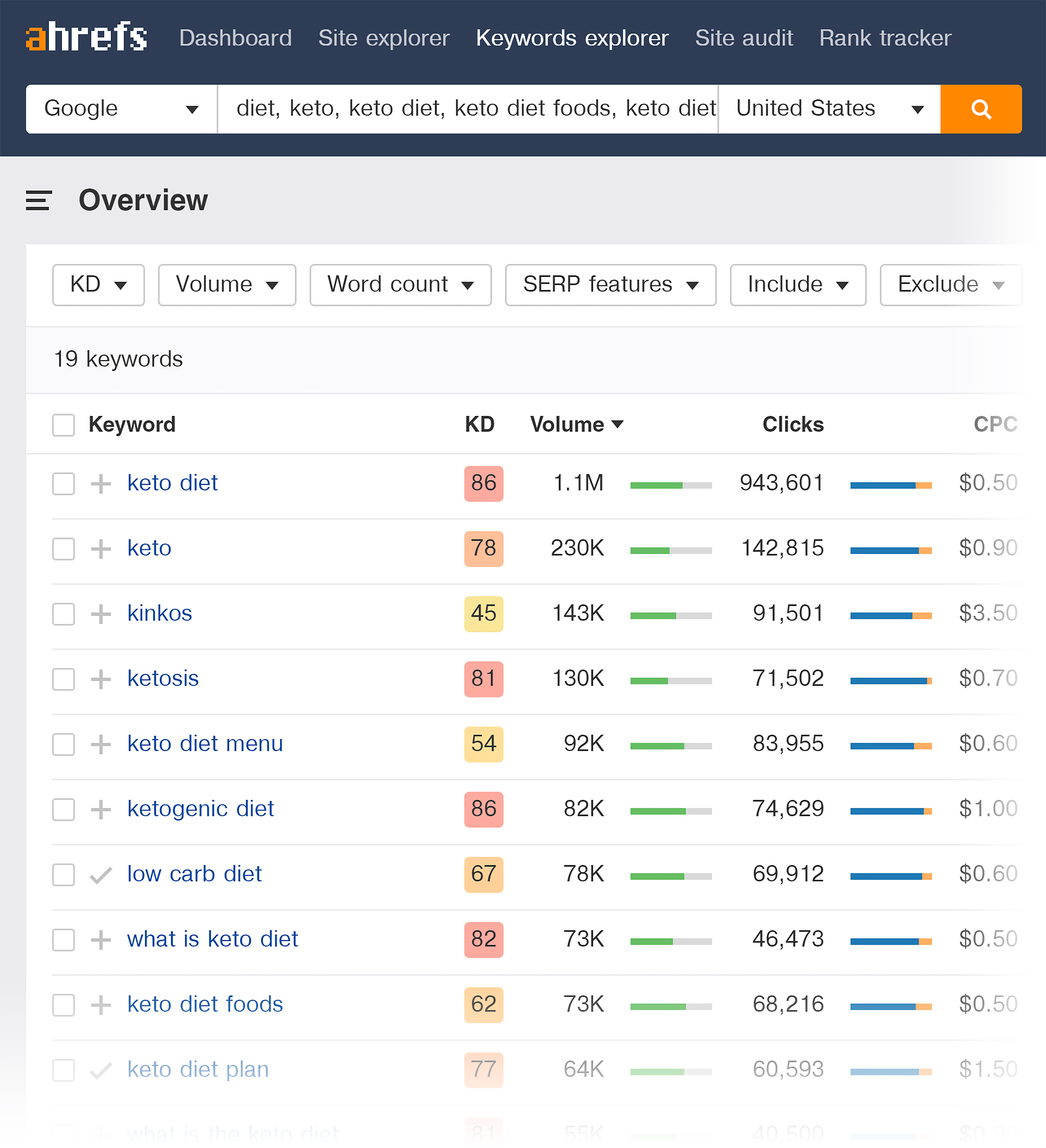 Ahrefs – Keywords explorer results