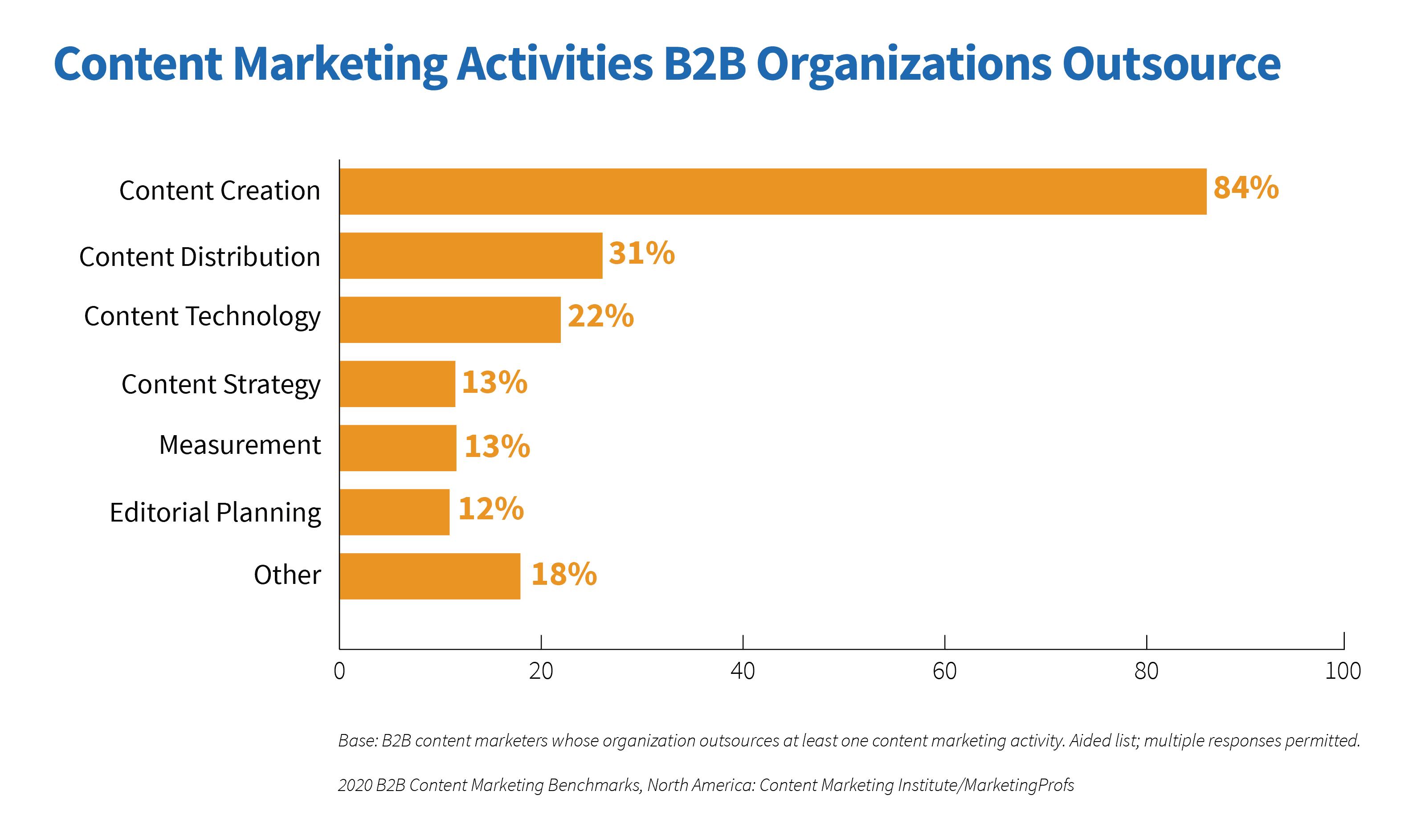 Content Marketing Activities B2B Organizations Outsource