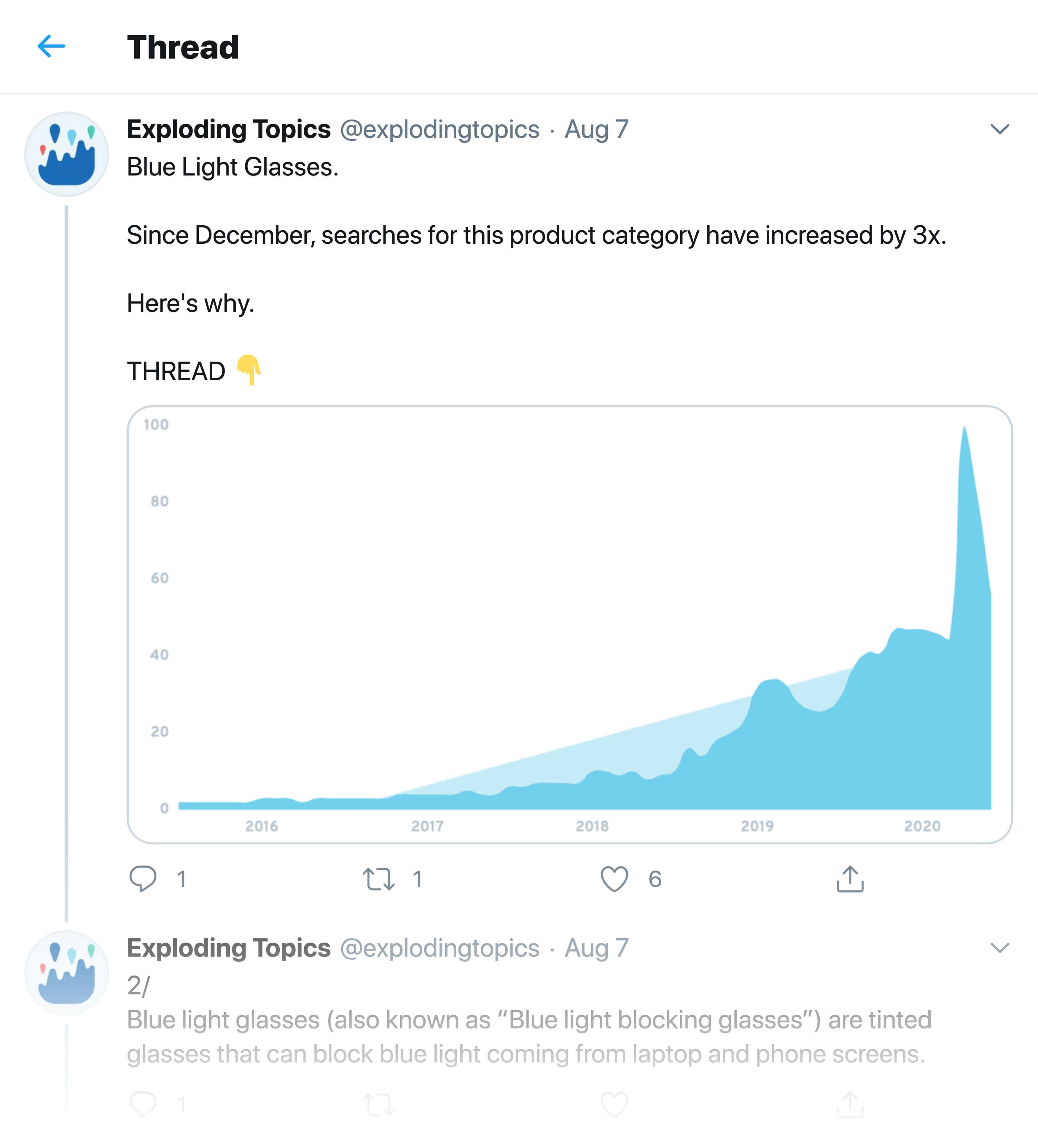 Exploding Topics – Blue Light Glasses Twitter Thread