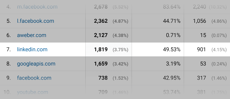 Google Analytics – LinkedIn traffic