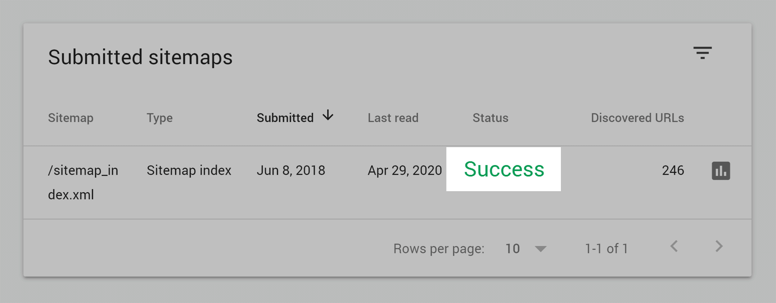Google Search Console – Sitemaps report