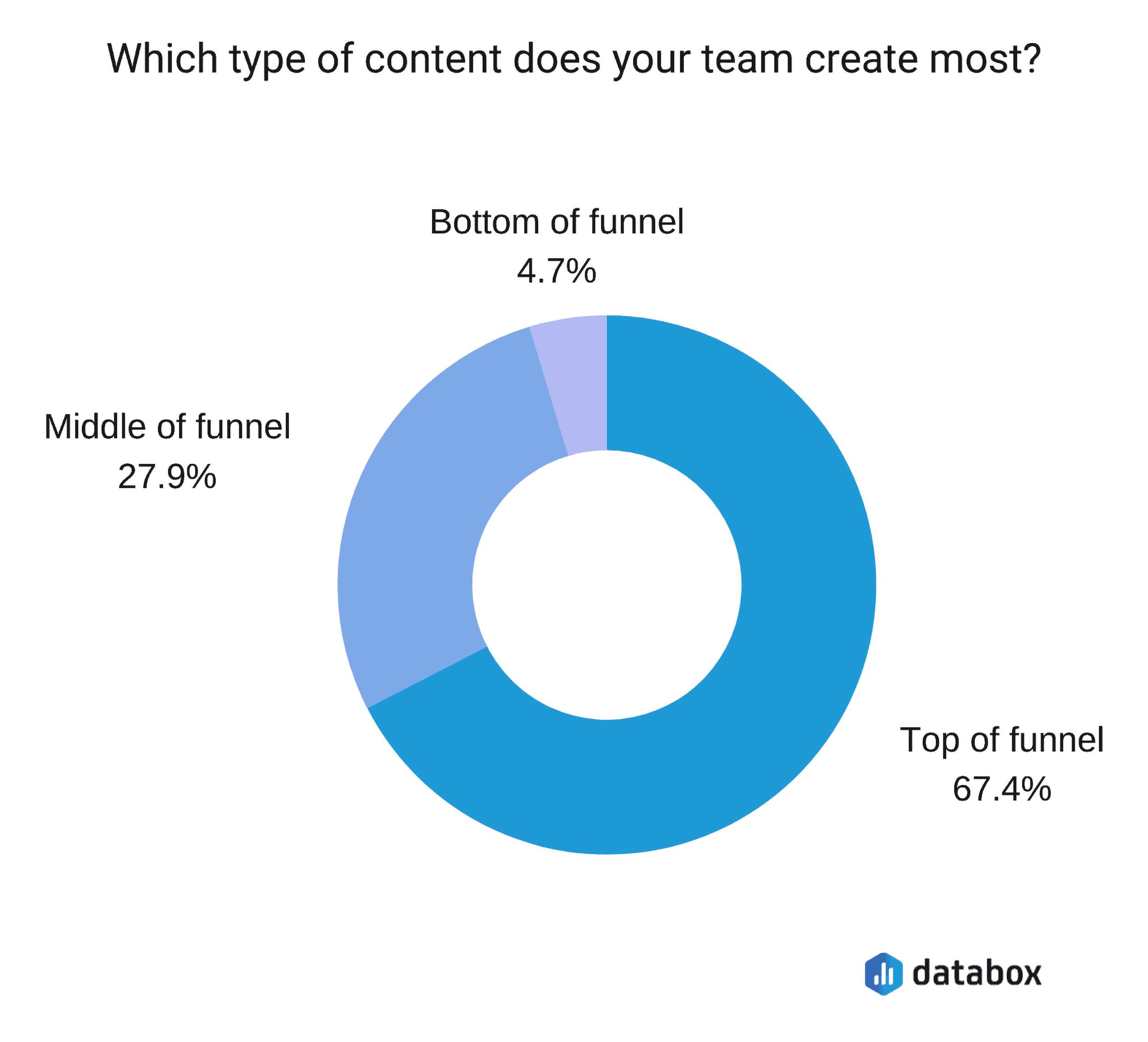 Measuring Content Funnel
