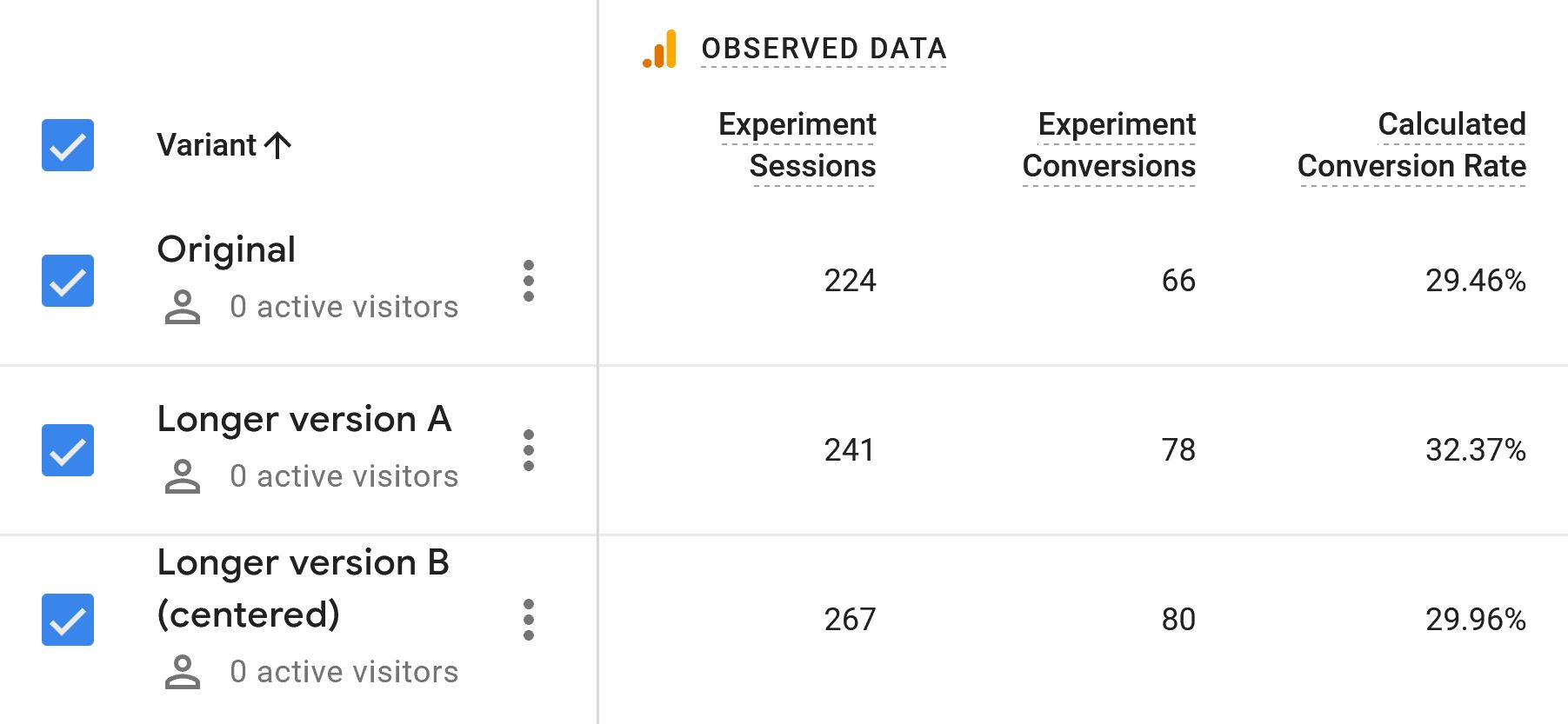 Newsletter Page – Split Testing Report