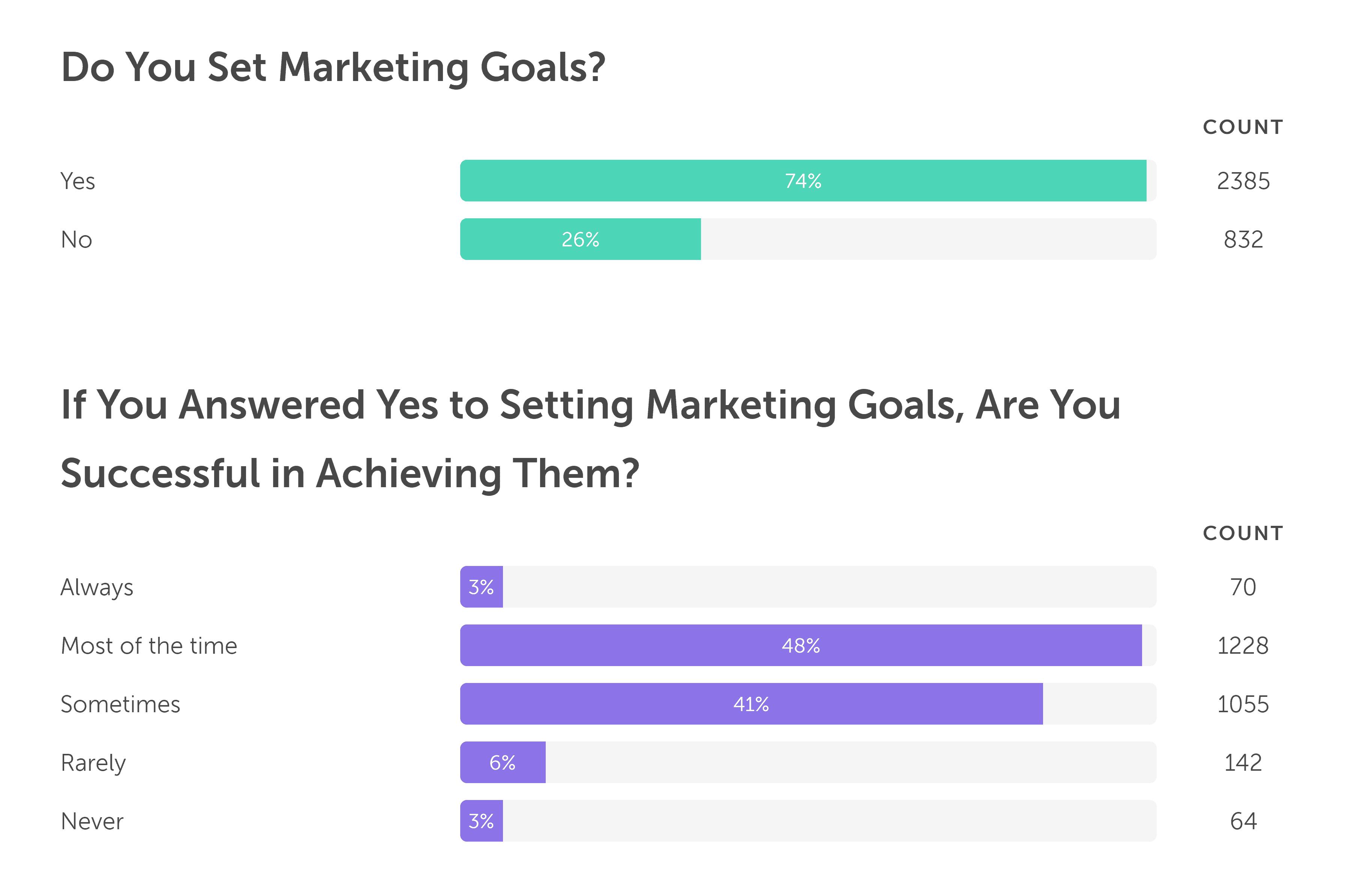 Statistics on setting marketing goals