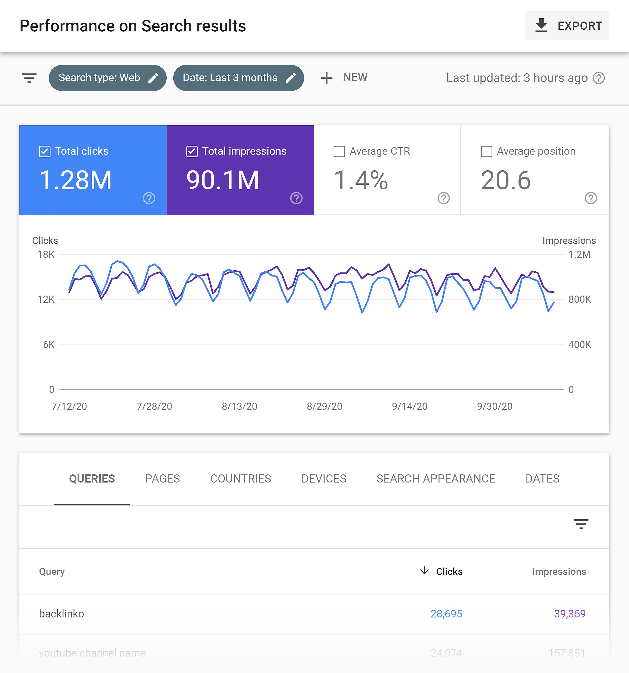 Google Search Console – Performance Backlinko