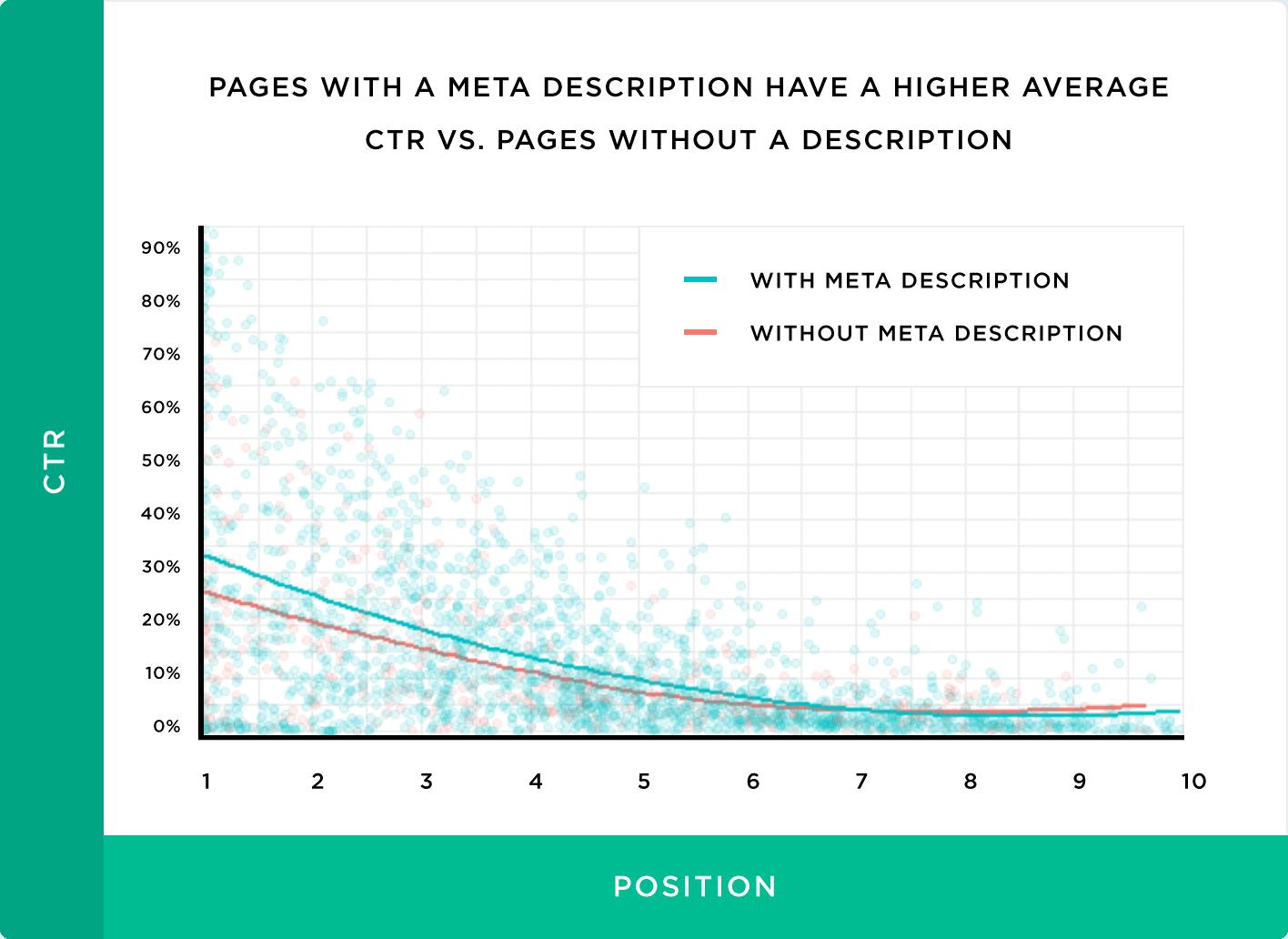 Pages With A Meta Description Have A Higher Average CTR VS Pages Without A Description