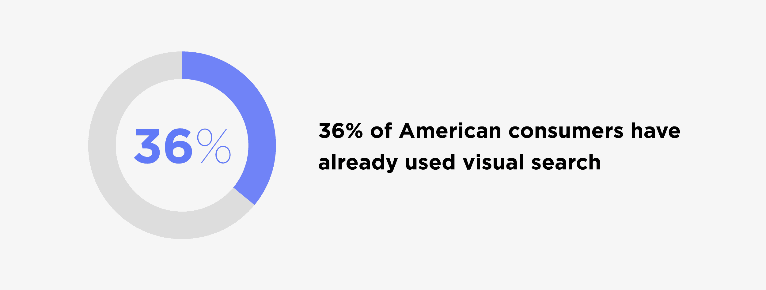 36% of American consumers have already used visual search