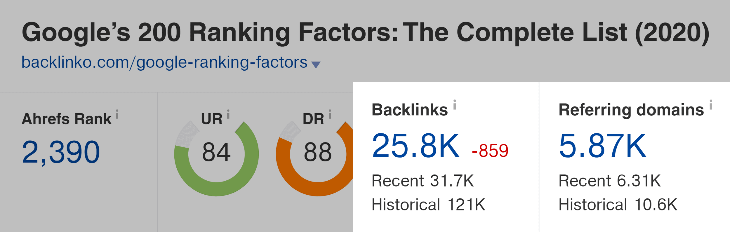 Ahrefs – Google ranking factors – Backlinks and referring domains