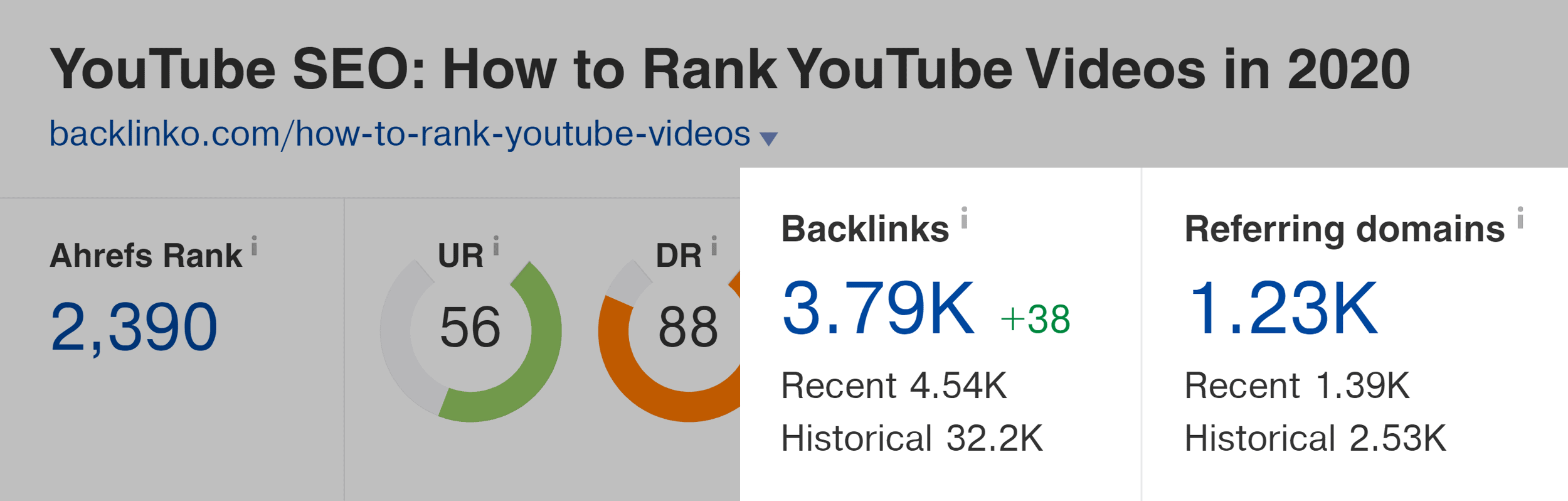 Ahrefs – How to rank YouTube videos – Backlinks and referring domains