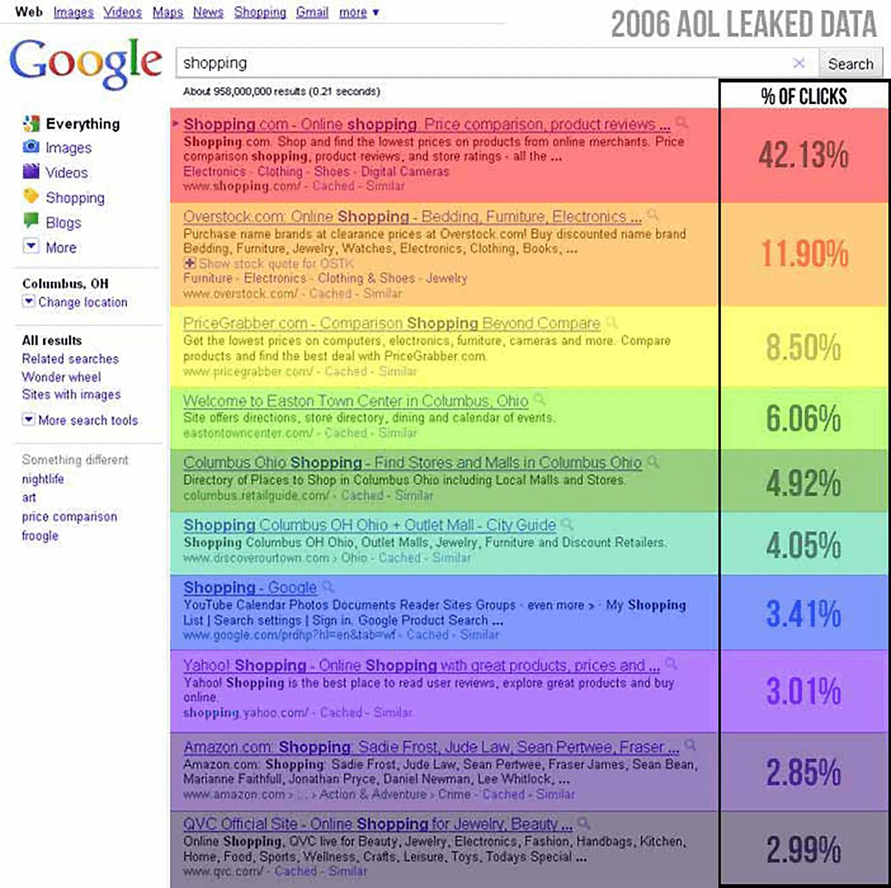 AOL click data