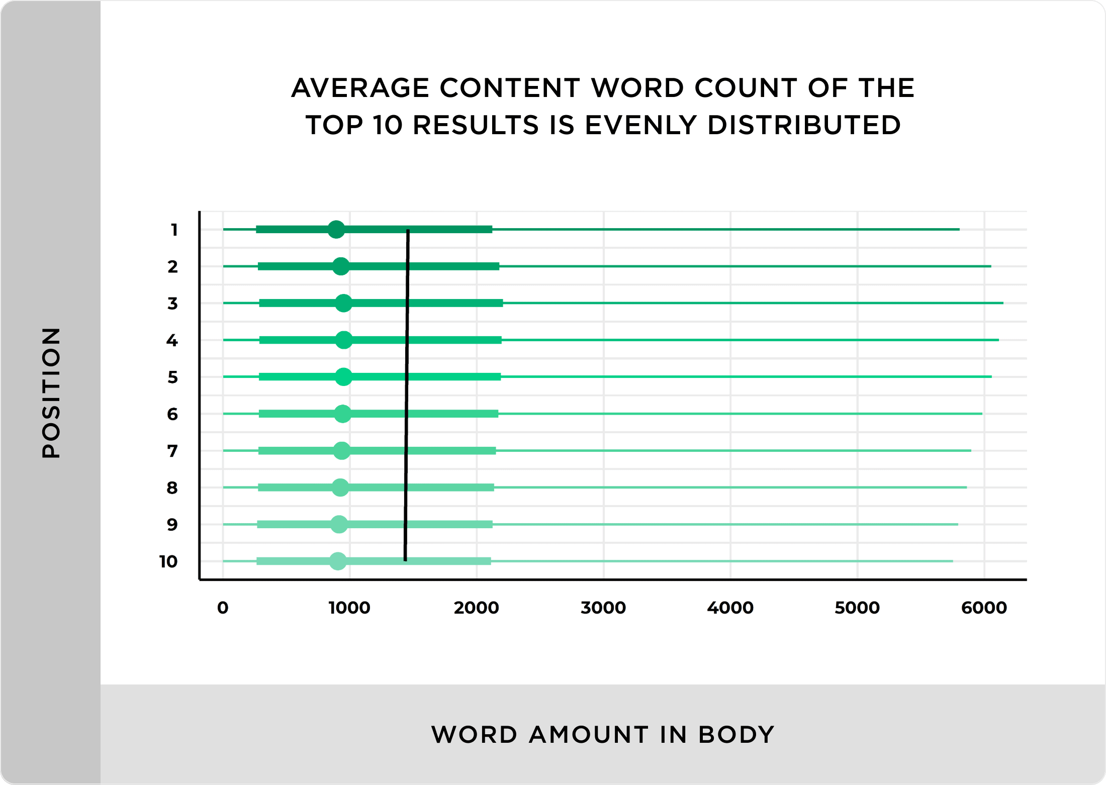 Average content word count of the top 10 results is evenly distributed