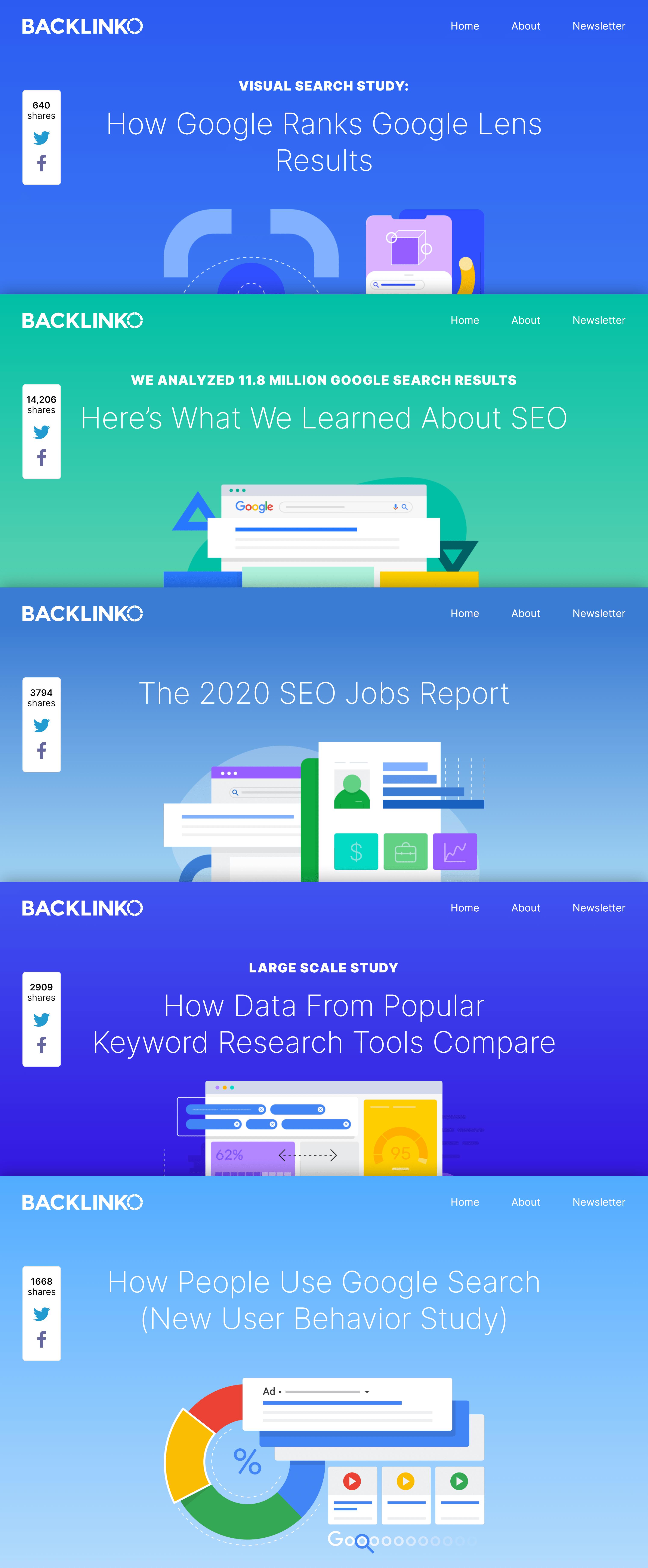 Backlinko – 2020 industry studies