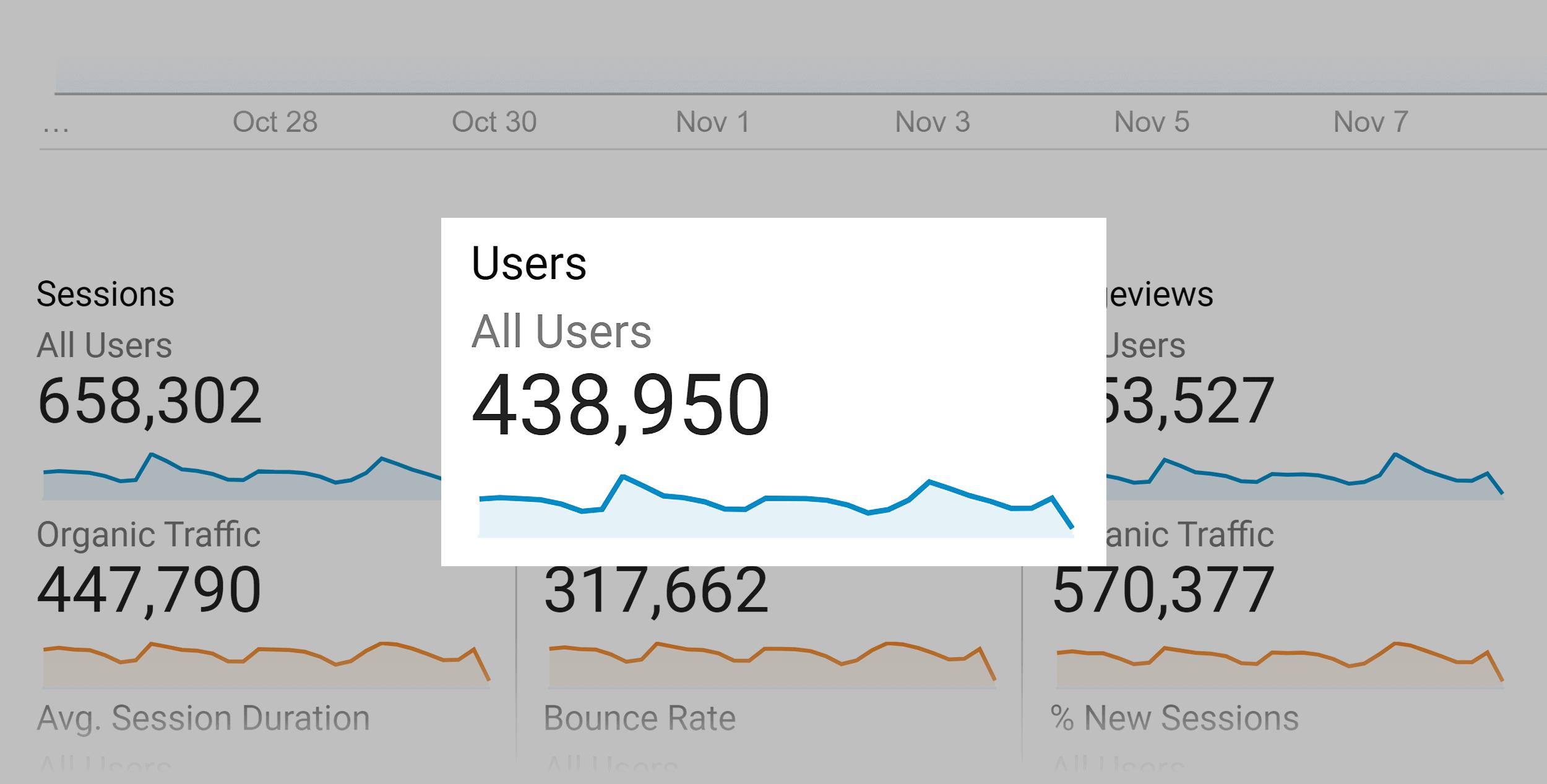 Backlinko monthly users