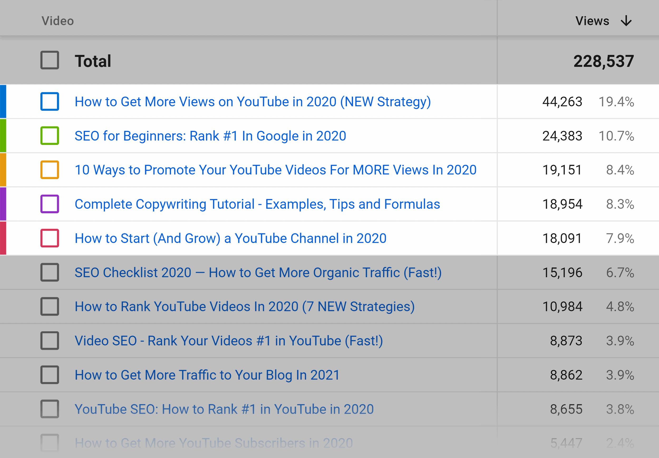 Backlinko – Top YouTube videos