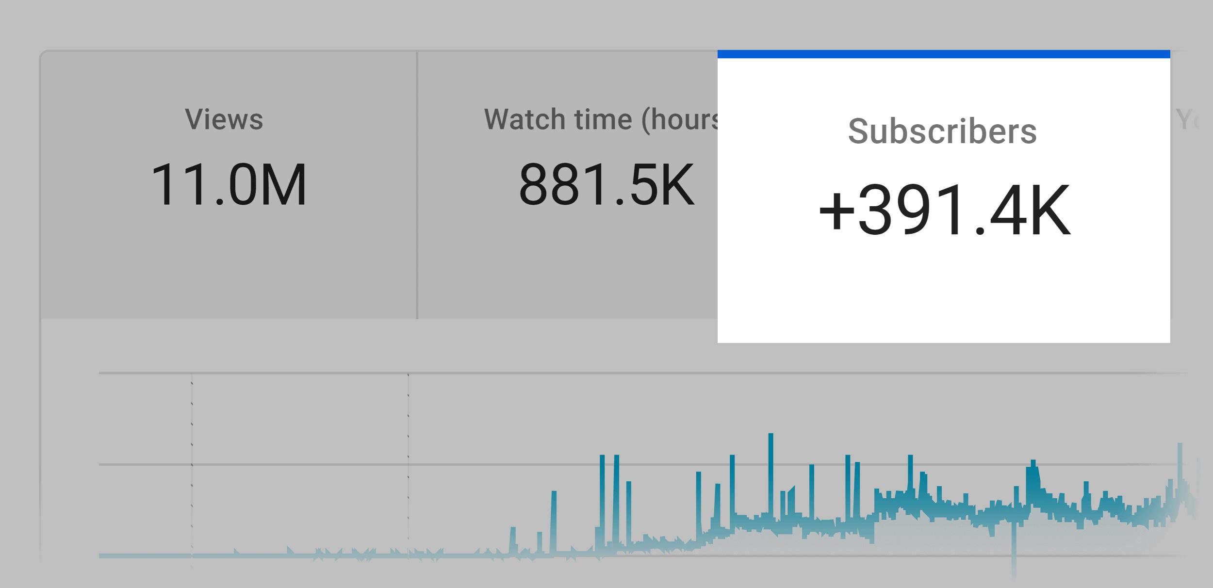 Backlinko – YouTube channel subscribers