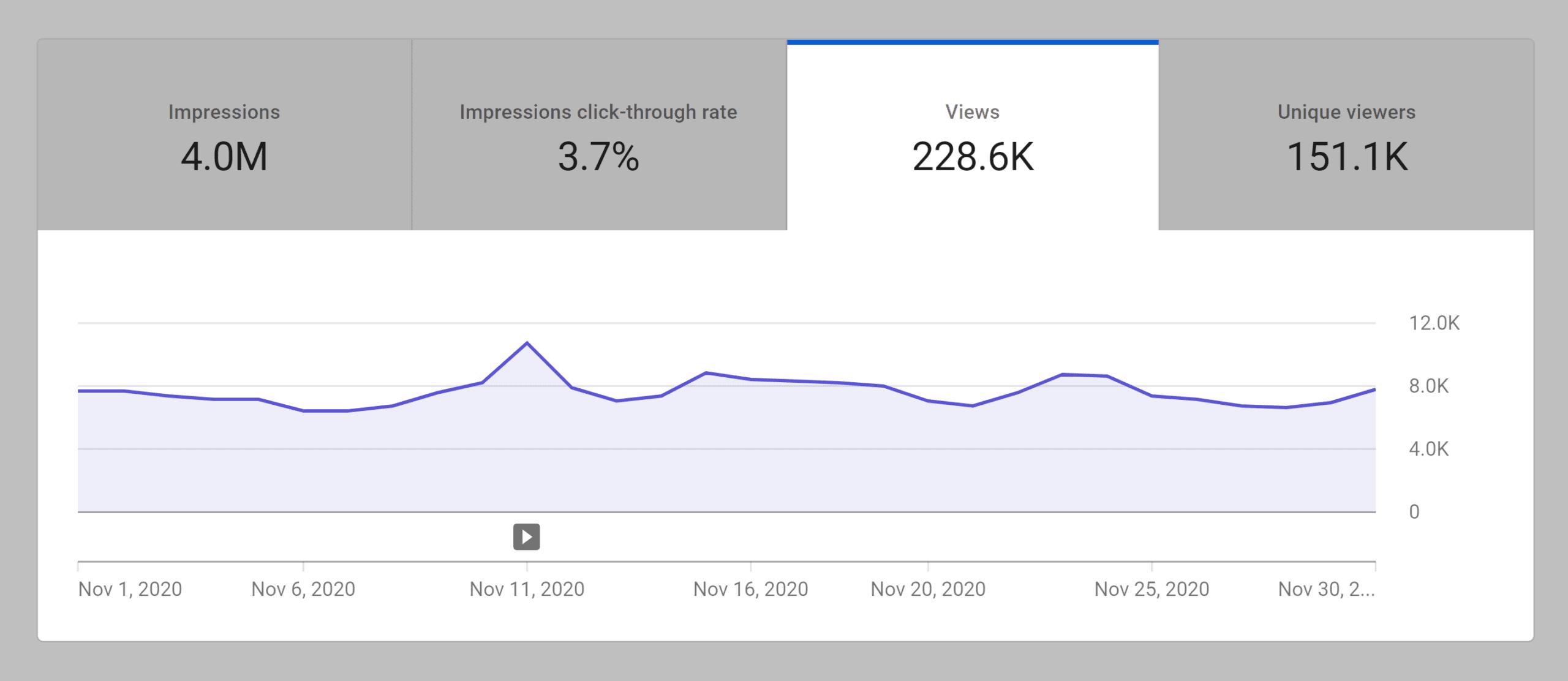 Backlinko – YouTube monthly views