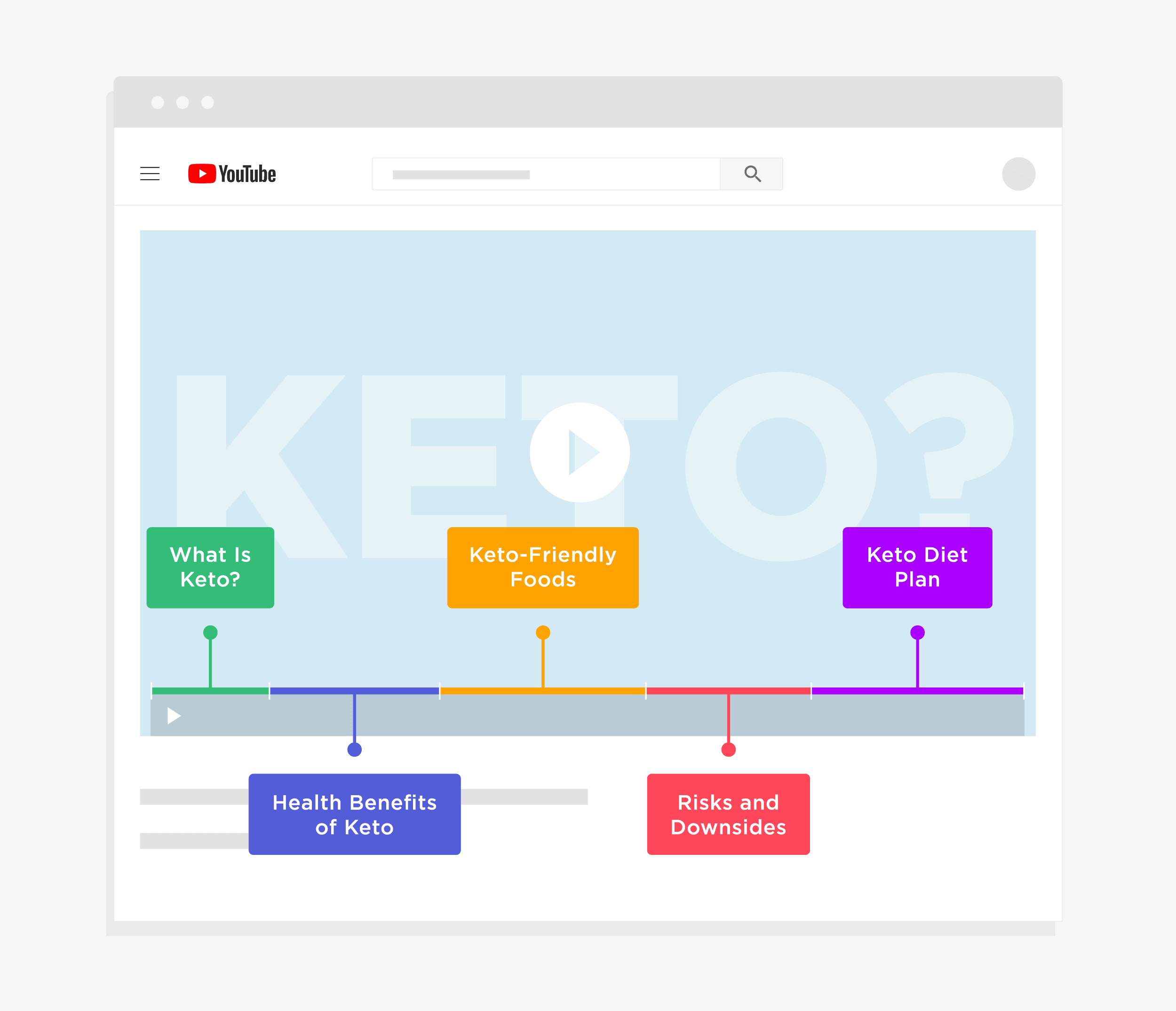 Clear sections help Google understand the content in your video