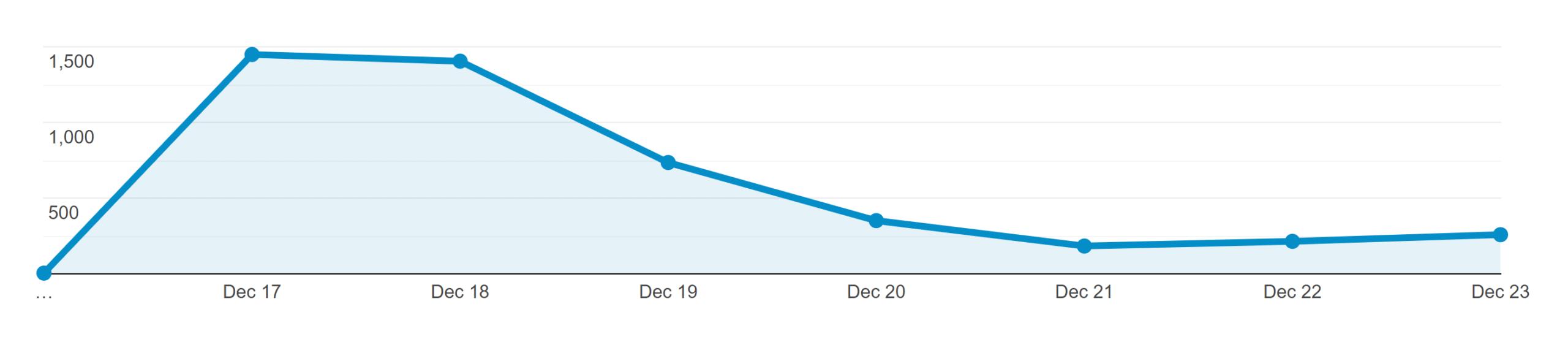 Content marketing hub – Initial traffic
