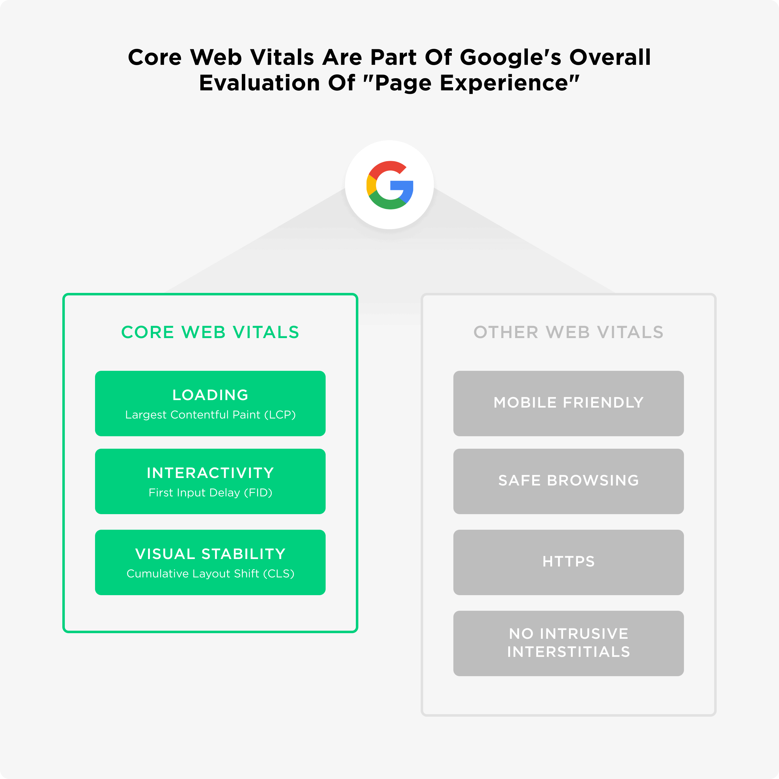 """Core web vitals are part of Google's overall evaluation of """"page experience"""""""