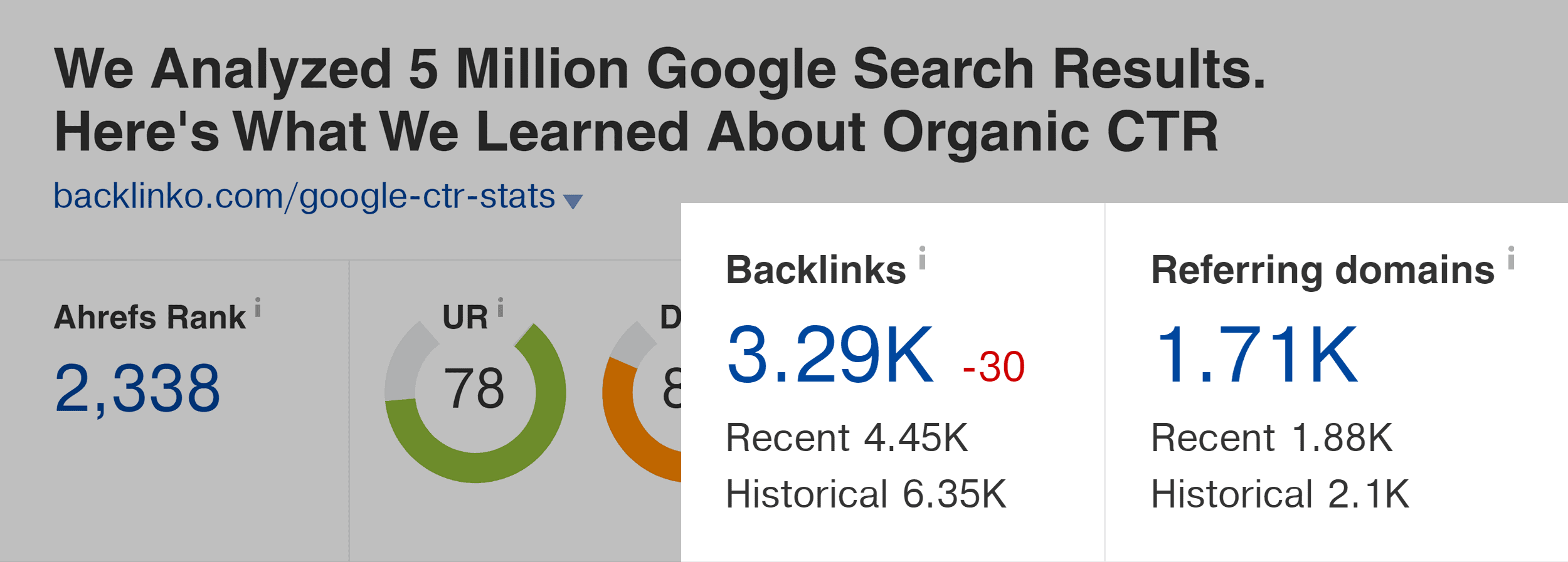 Google CTR stats – Backlinks and referring domains