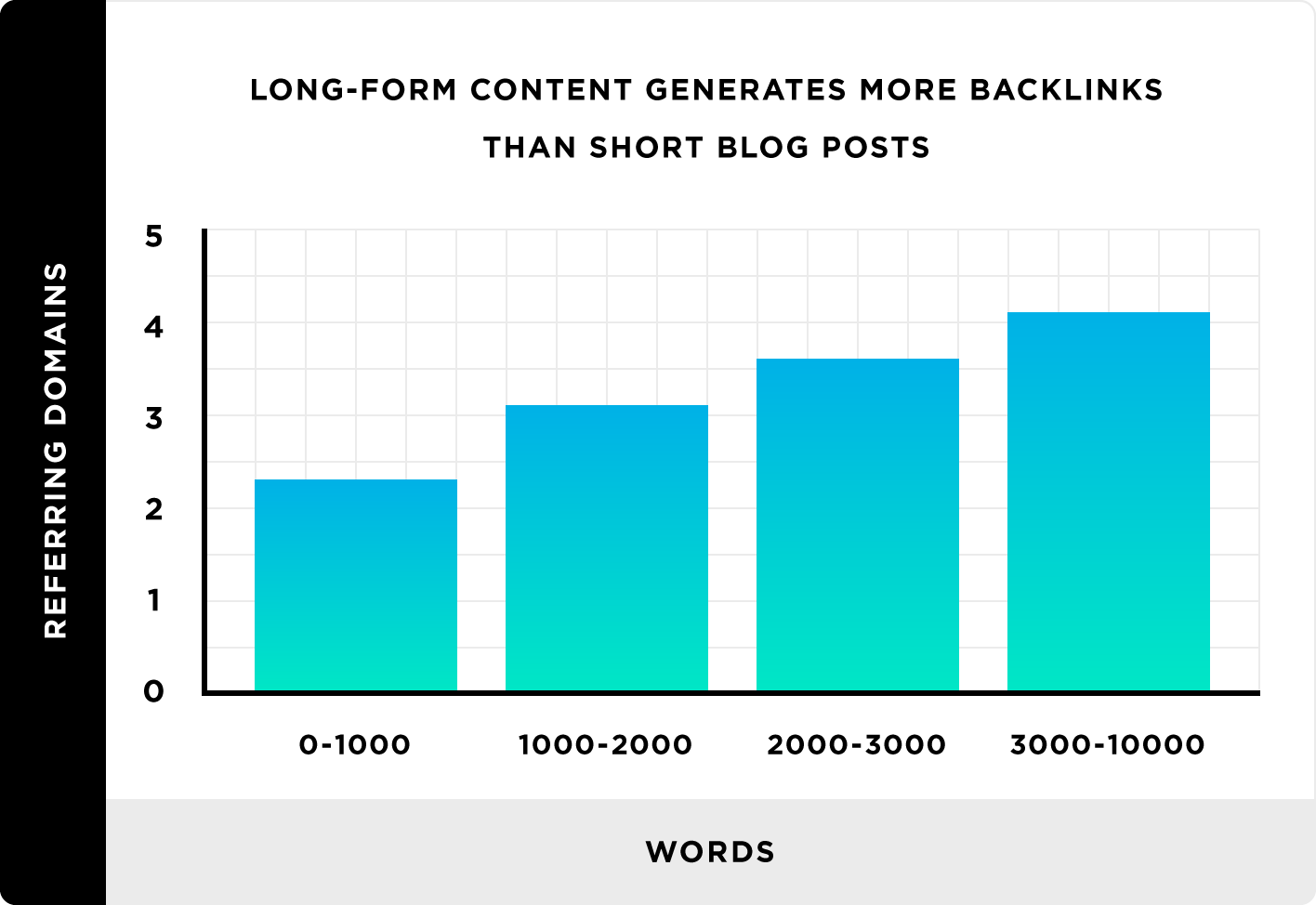 Long form content generates more backlink than short blog posts