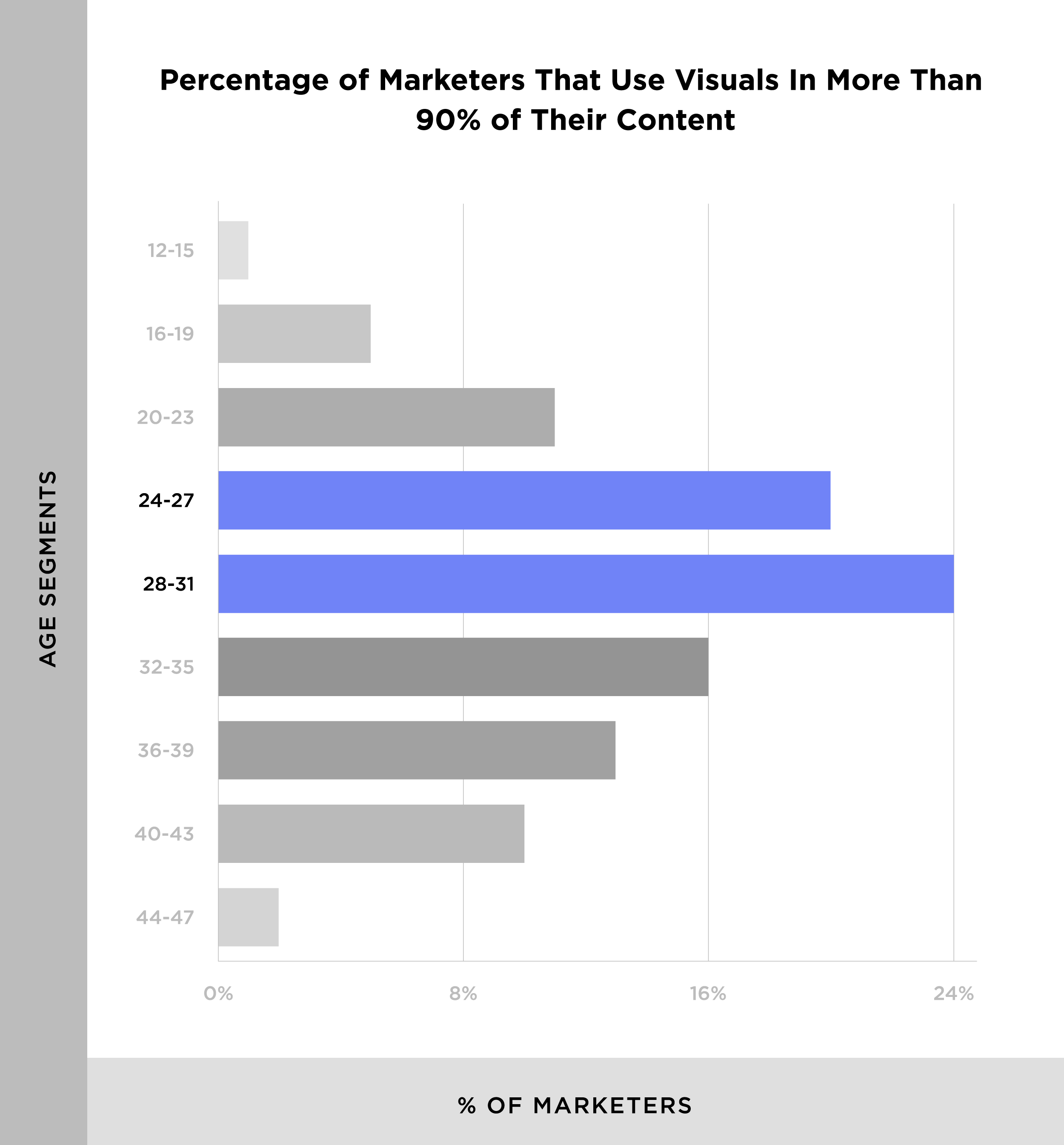 Percentage of marketers that use visuals
