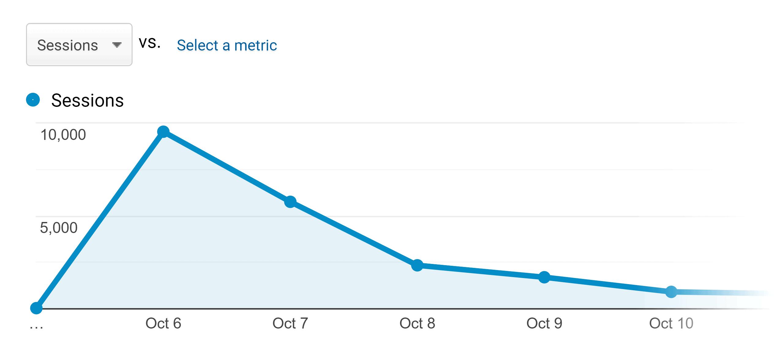 SEO copywriting – Traffic boost