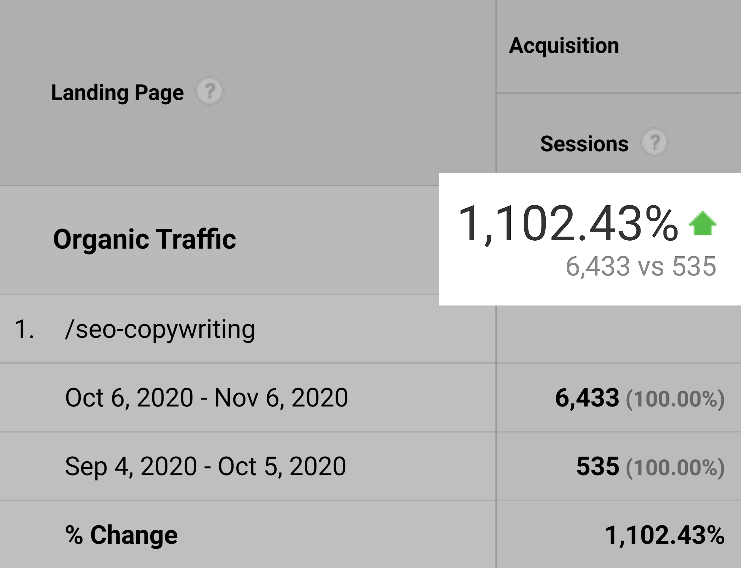 SEO copywriting – Traffic increase