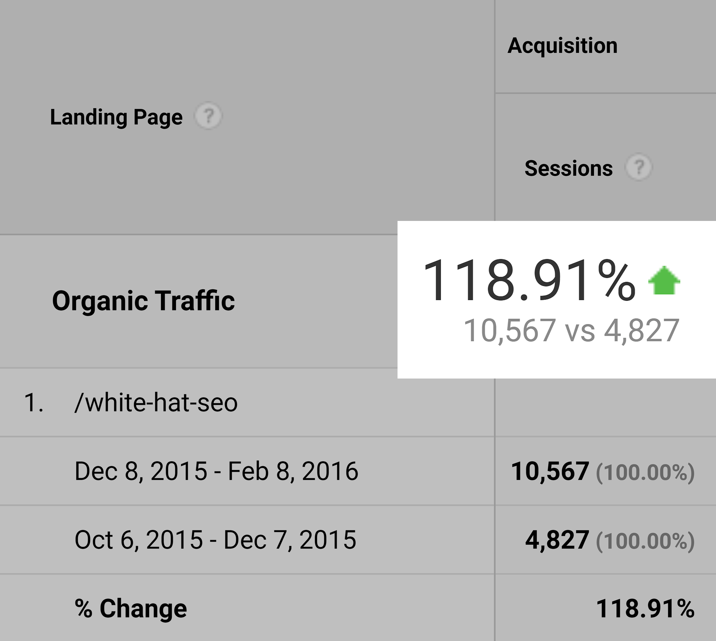 White hat SEO – Traffic increase