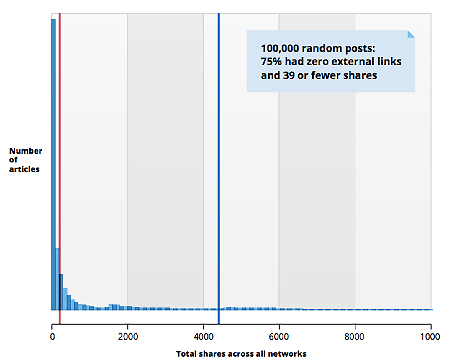 Zero links graph