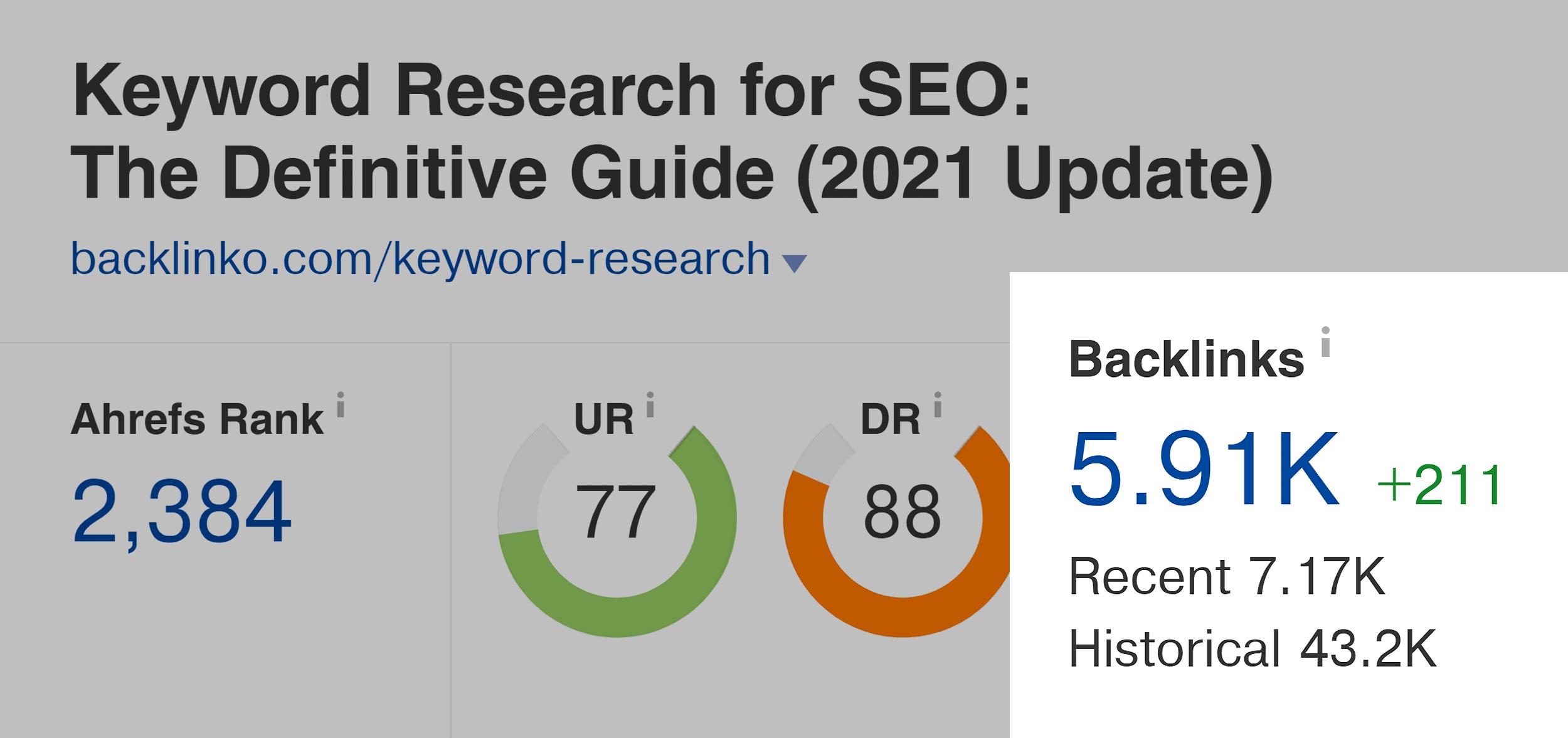 Ahrefs Keyword Research Guide Backlinks