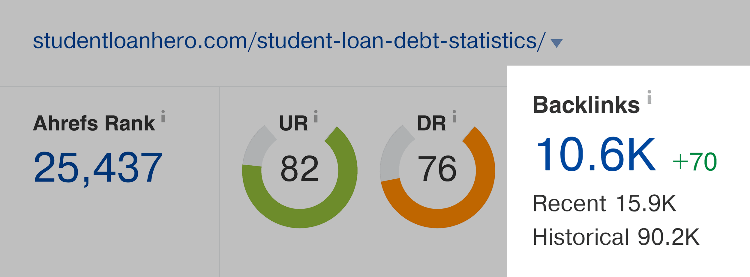 Ahrefs – Student loan debt statistics – Backlinks
