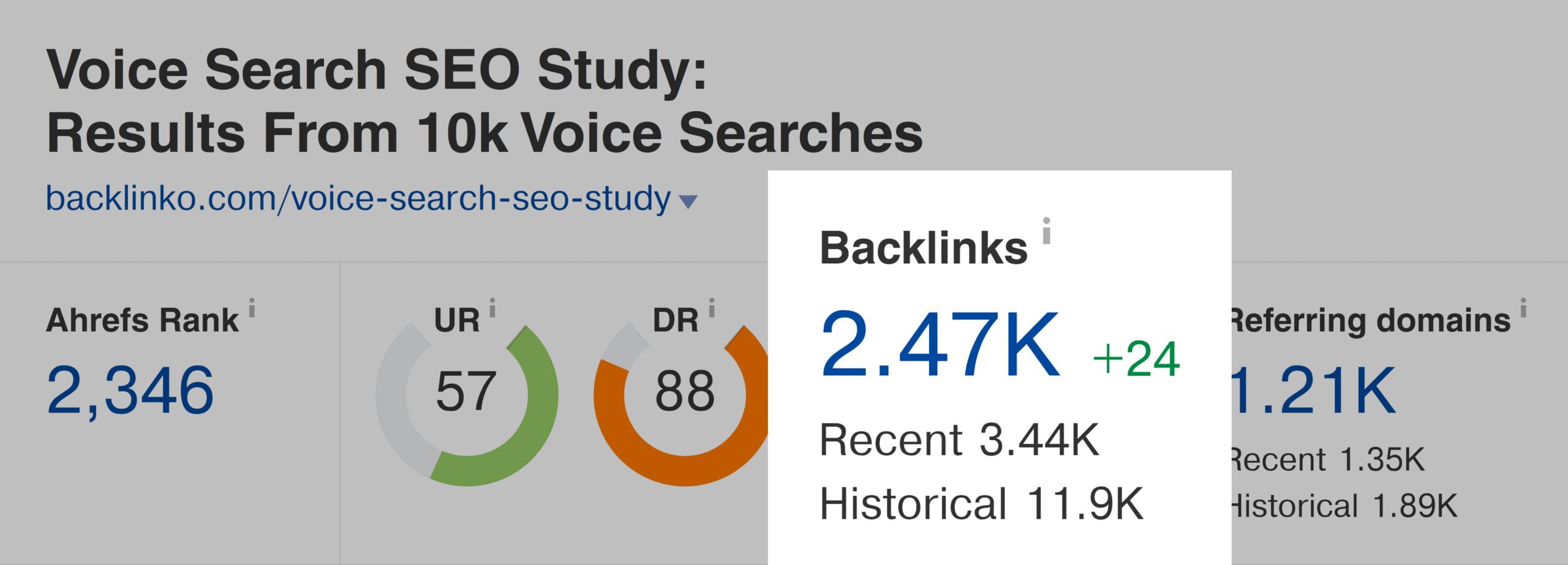 Ahrefs – Voice search SEO study – Backlinks