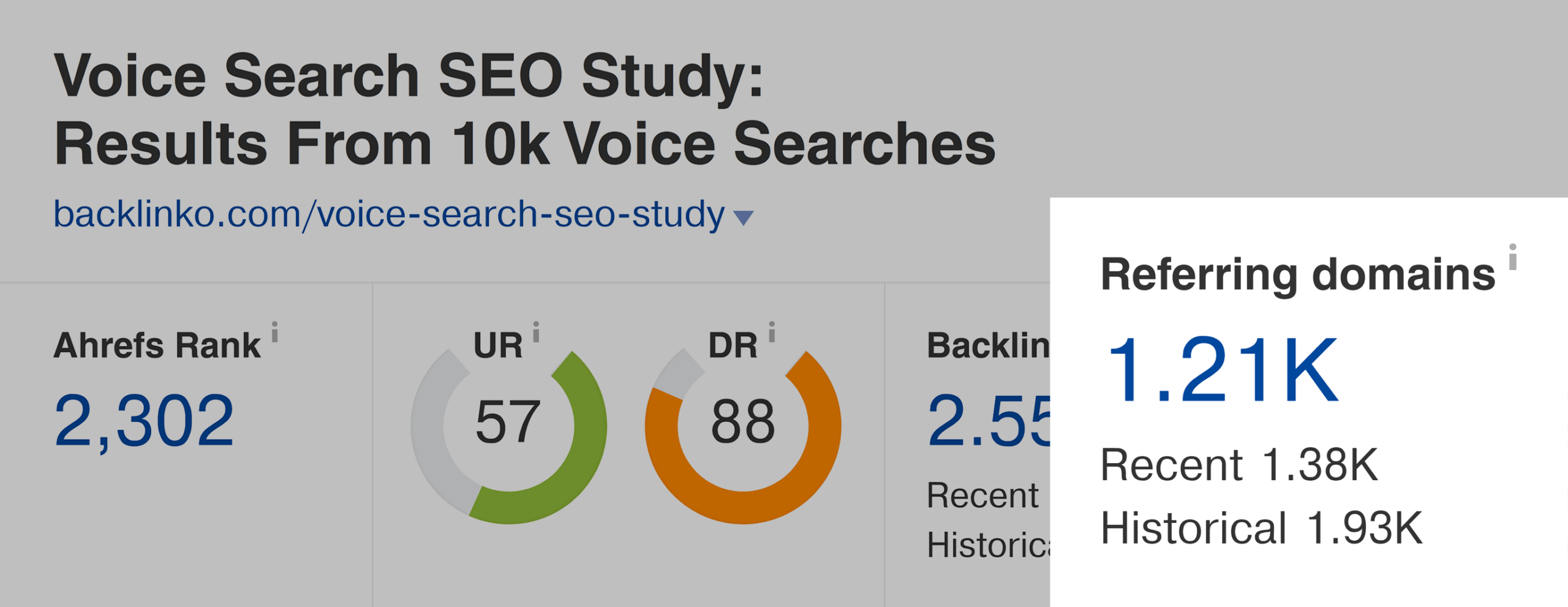Ahrefs – Voice search SEO study – Referring domains