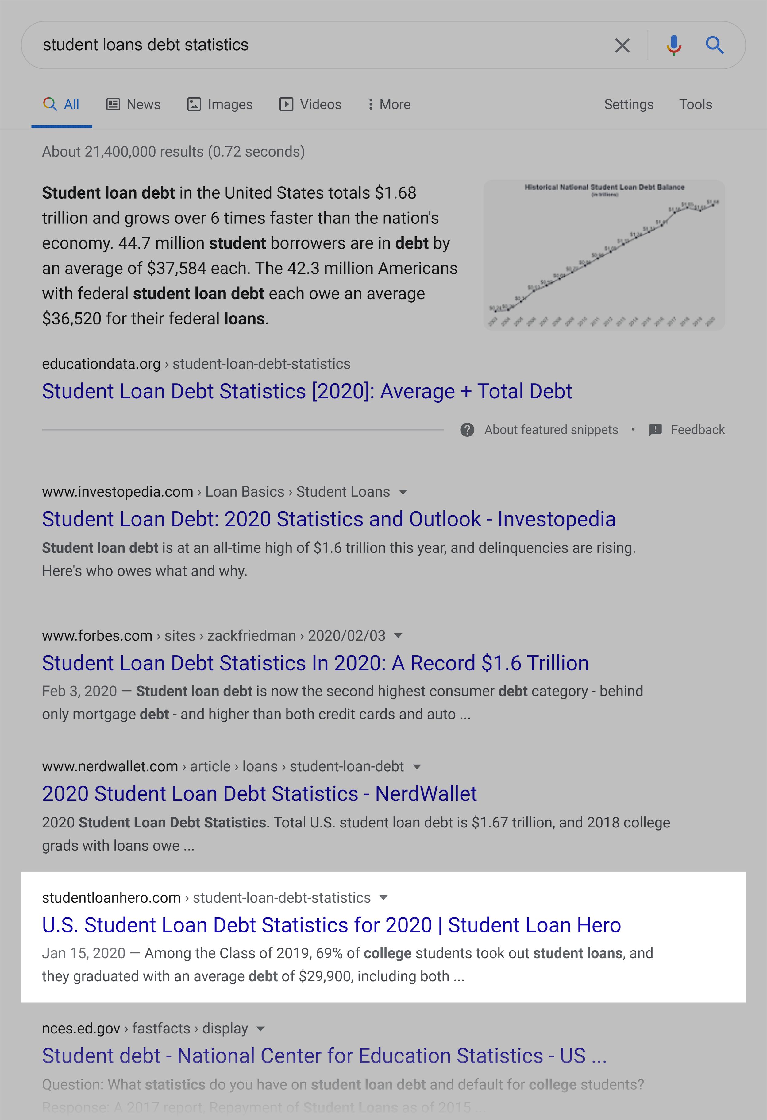 Google SERP – Student loans debt statistics