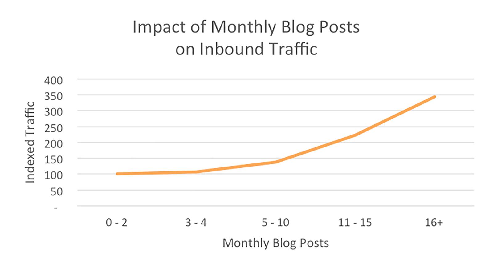 Blog monthly traffic