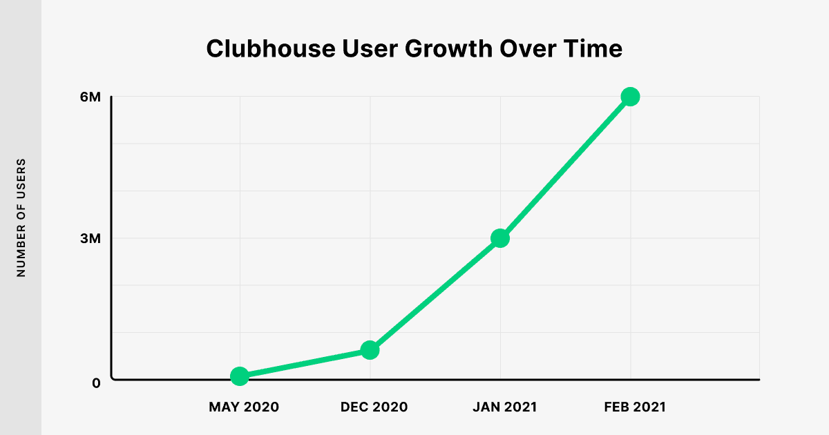 How Many Users Does Clubhouse Have? 40+ Clubhouse Stats (2021)