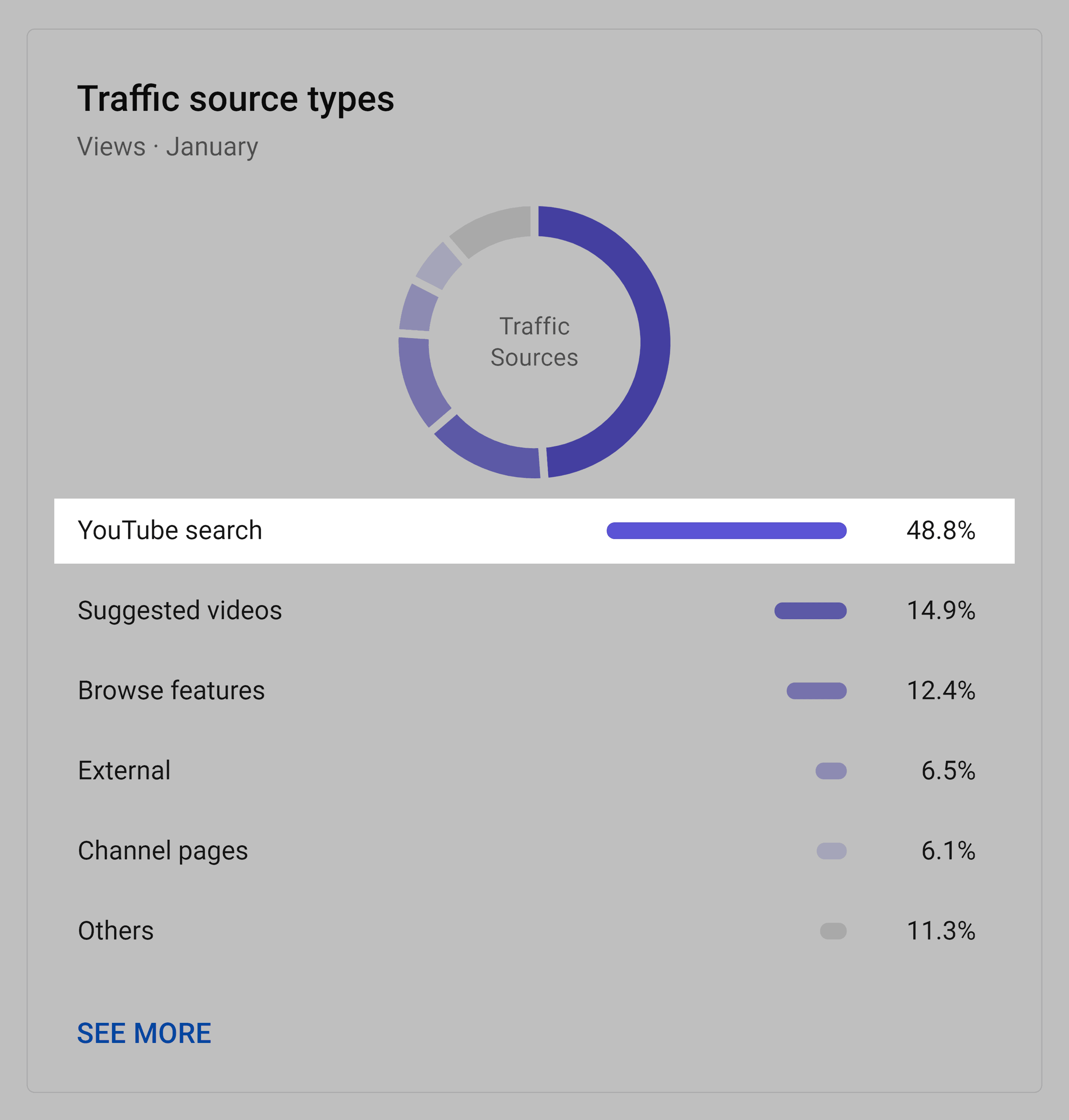 Traffic sources for Backlinko videos