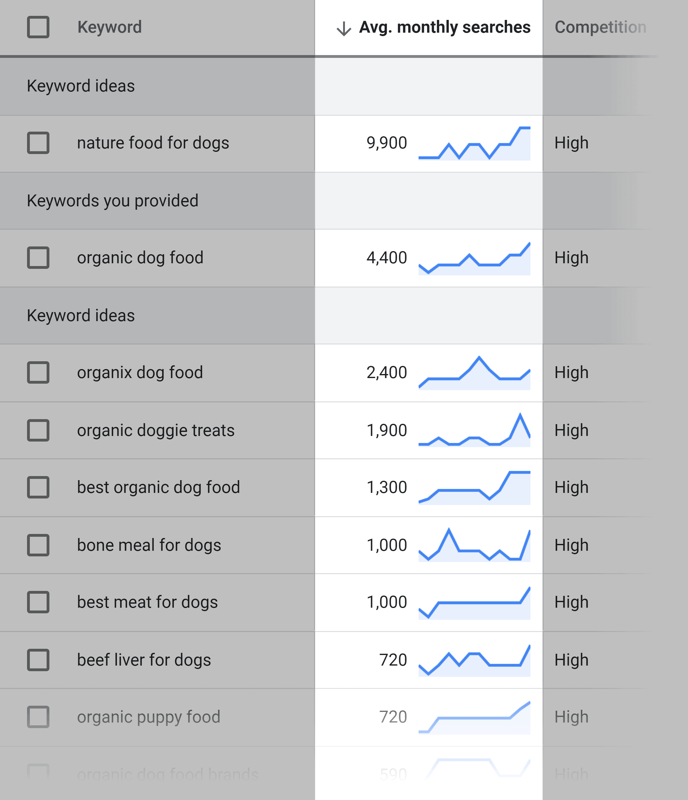 Google Keyword Planner – Average monthly searches