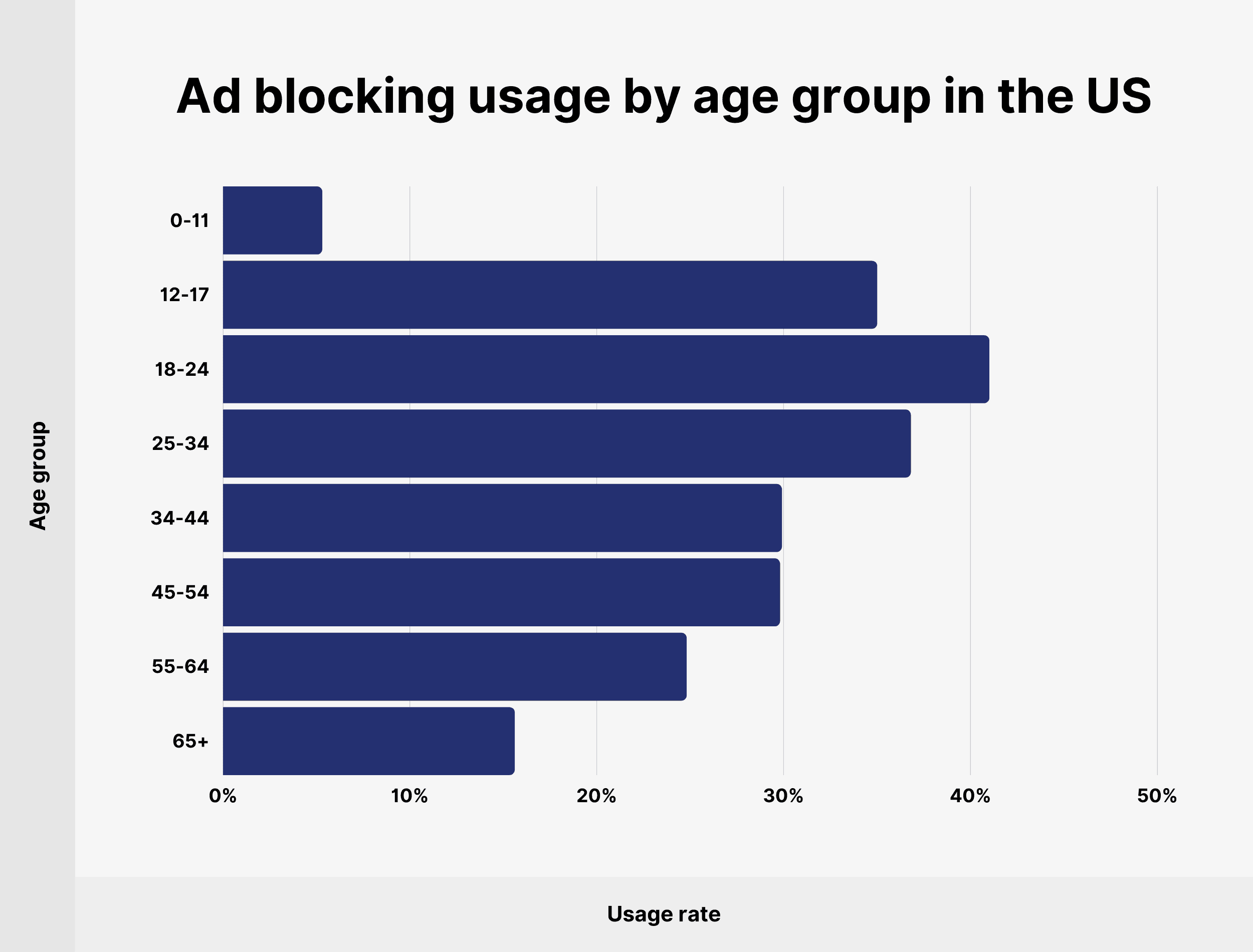 Ad blocking usage by age group in the US